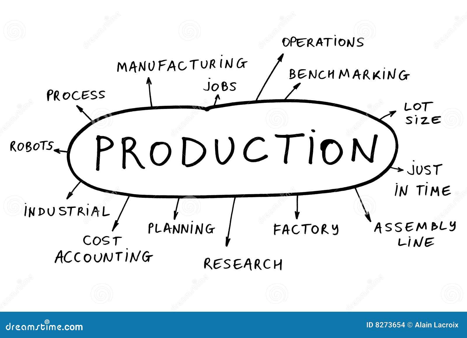 Pojęcie produkcja