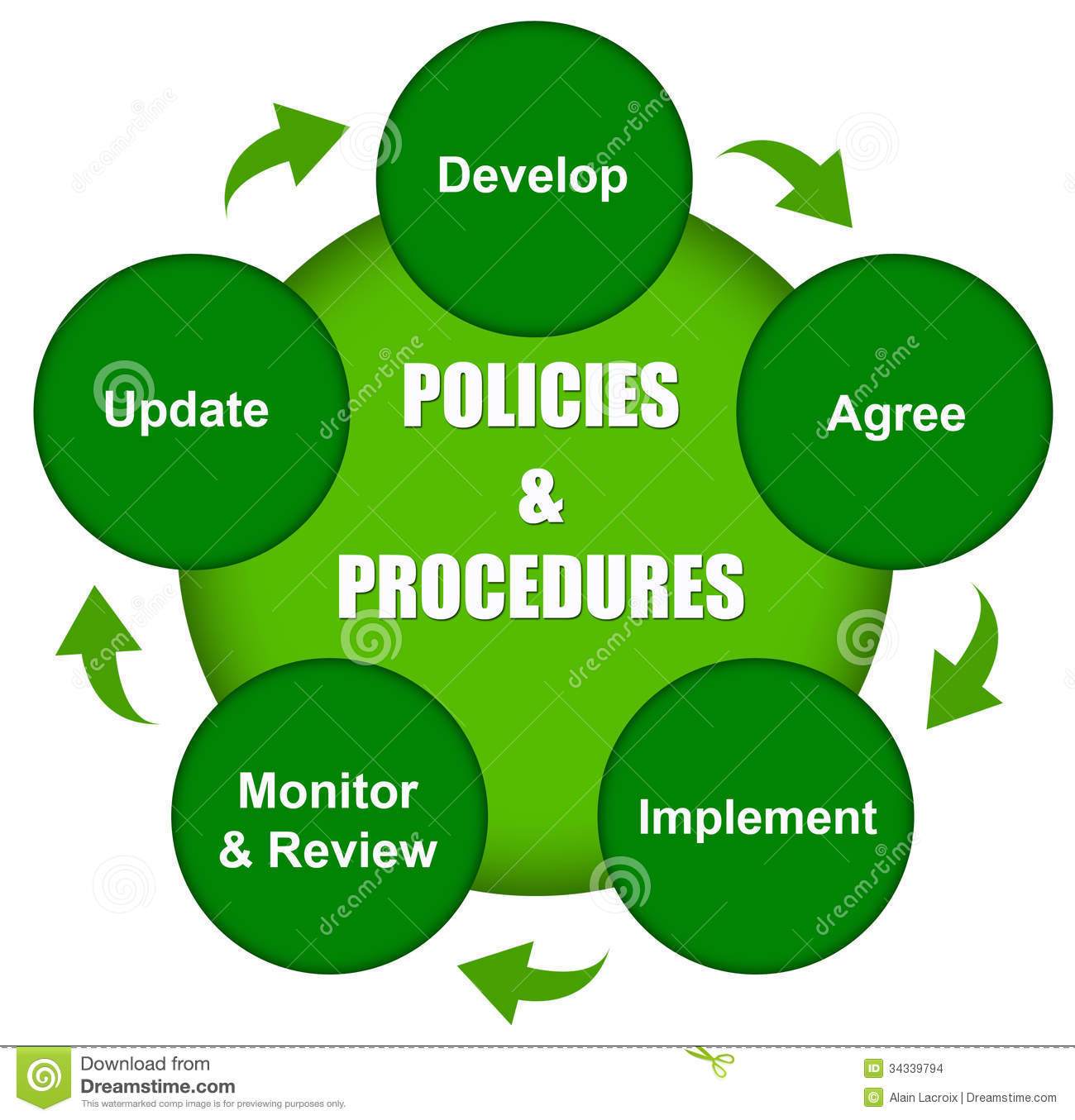 Diagram explaining how policies and procedures come about.