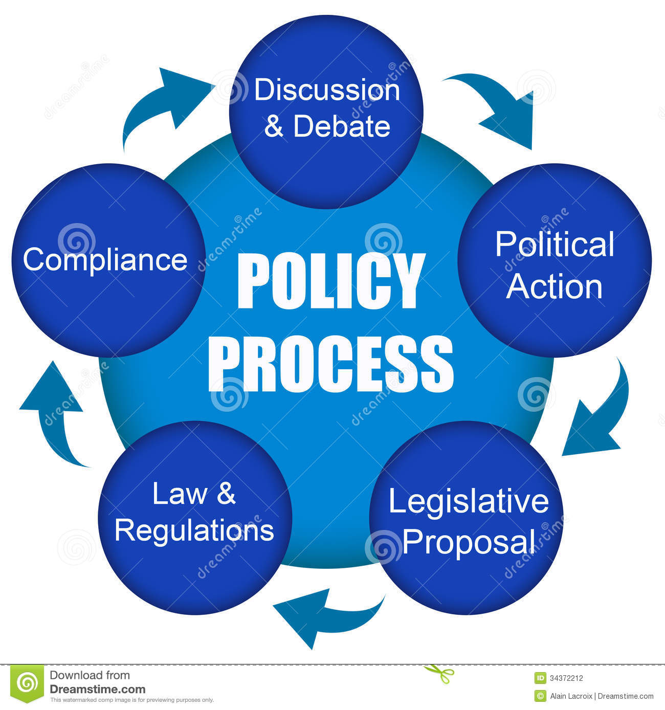 the policy process part i Drafting a policy – policy format all policies must follow a standard format (see policy template) to ensure consistency between policiesbelow is a description of the information that should be included under each major heading.