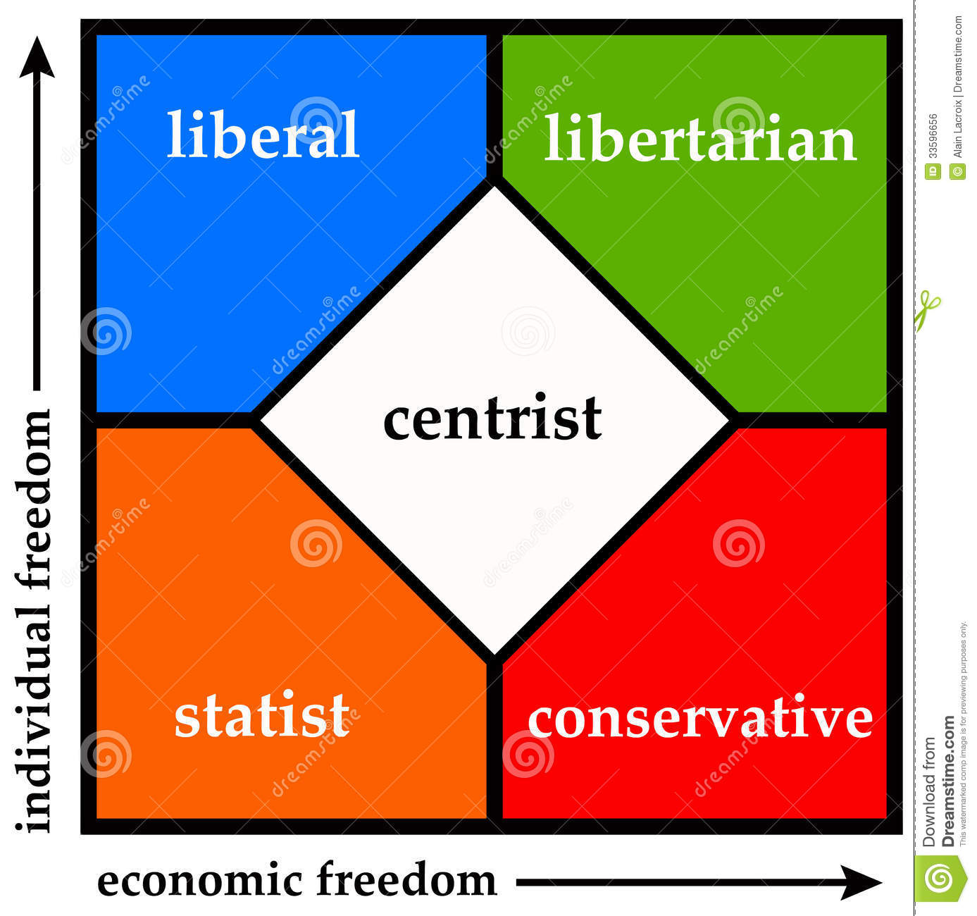 Divinding the political spectrum into statist, liberal, libertarian ...
