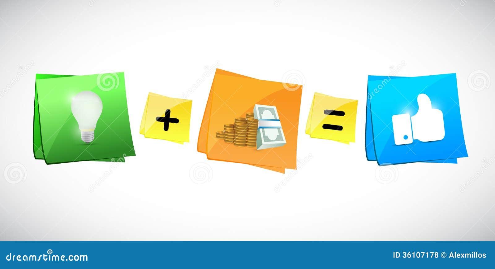 Pomysły plus pieniądze równy szczęście. ilustracja
