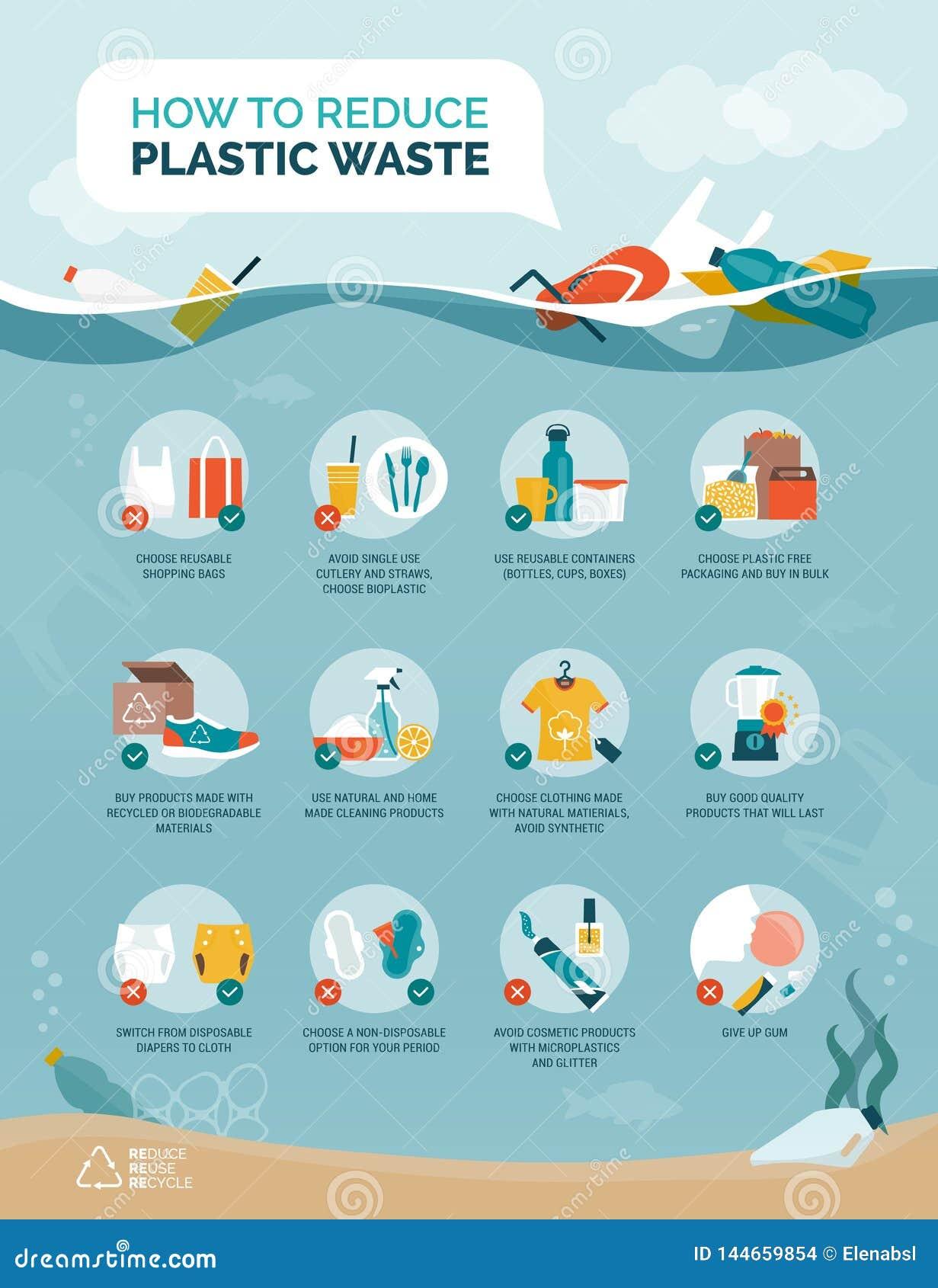 Pontas para reduzir o desperdício plástico e a poluição plástica