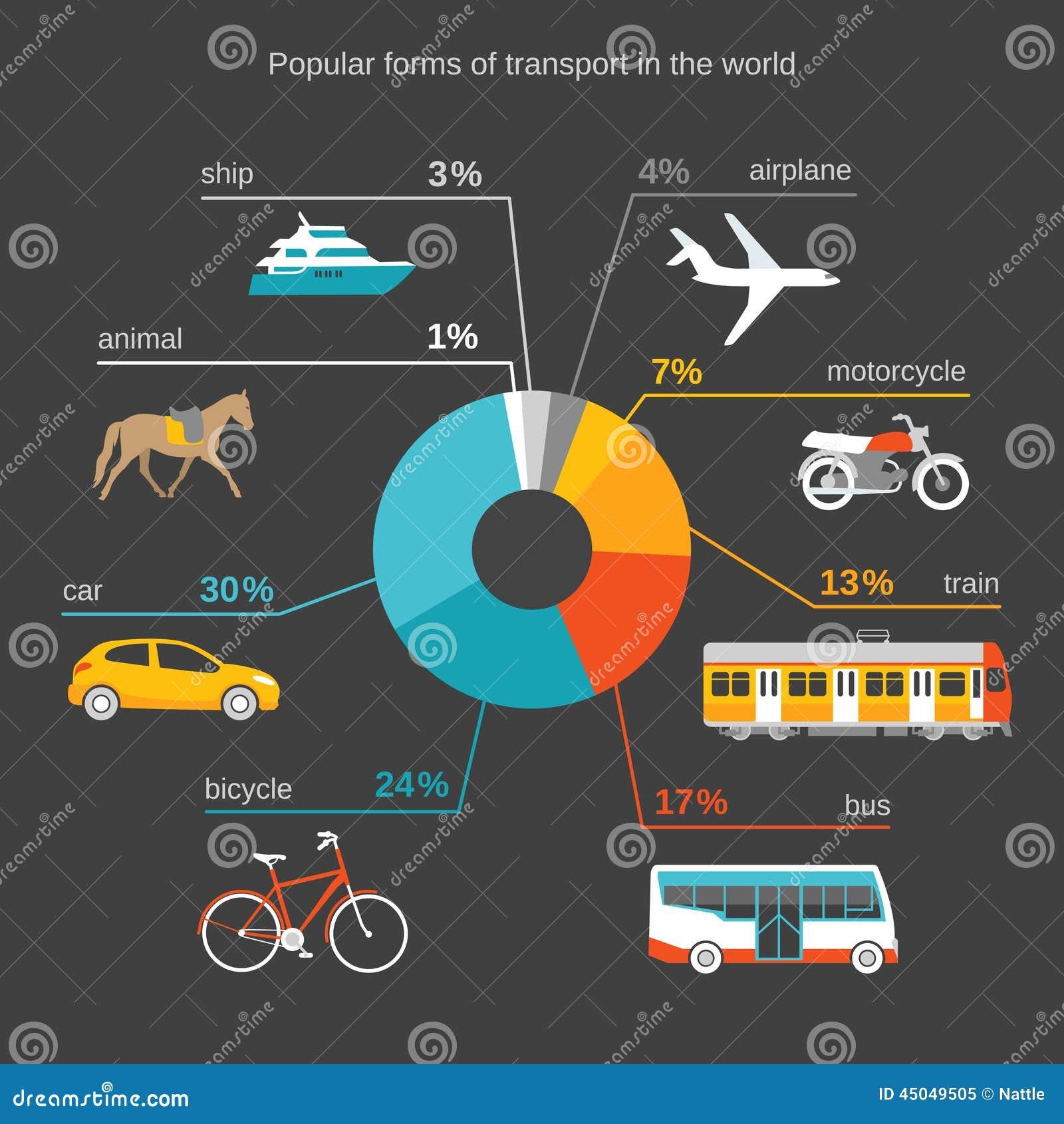 Popular Forms Of Transport Stock Illustration Image Of