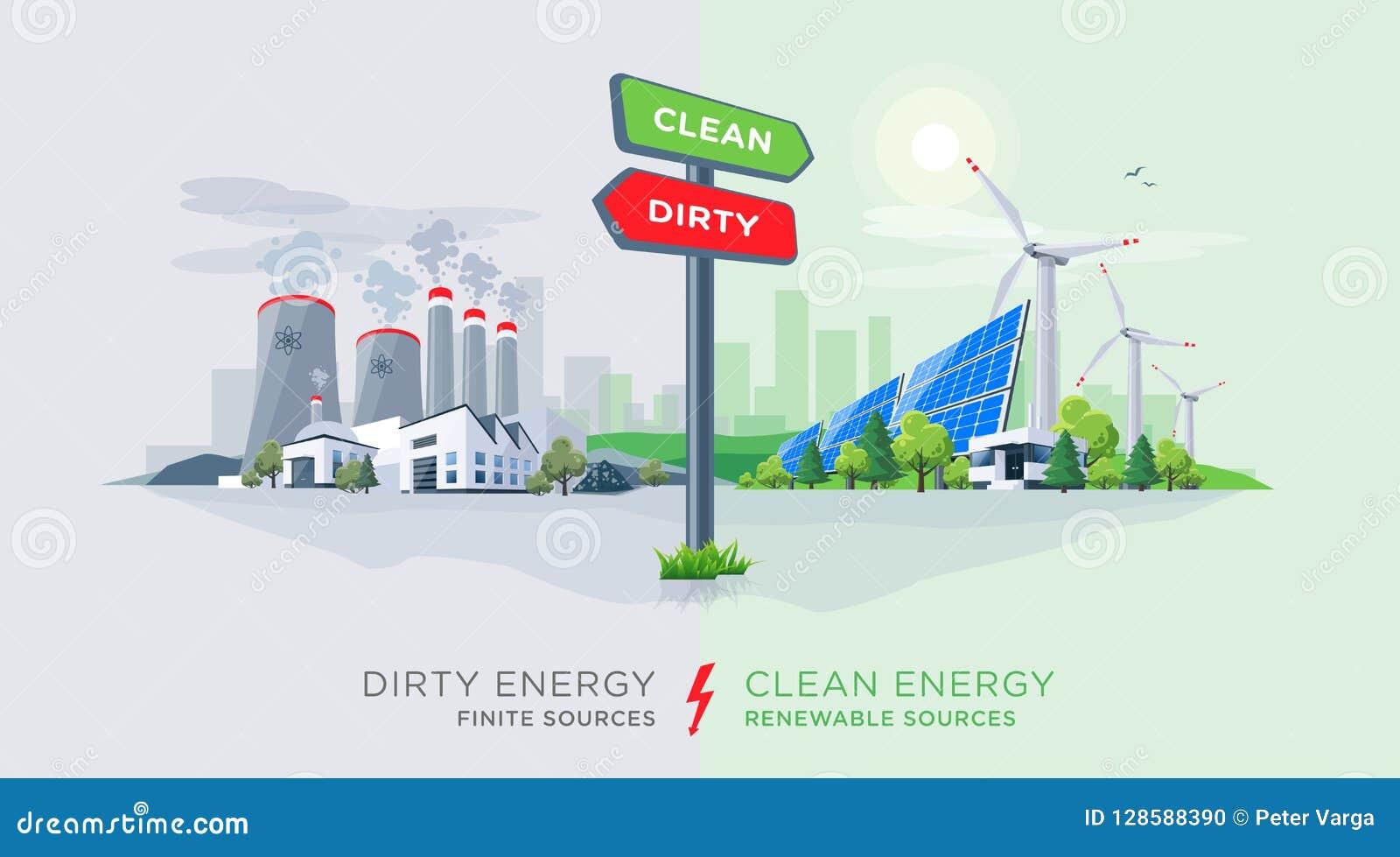 Porównywać Czyste Odnawialnego i Brudnego zanieczyszczania Energetyczne rośliny z