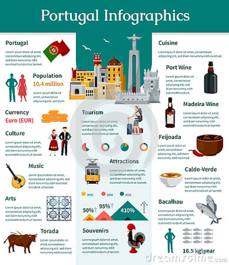 dating in portugal culture