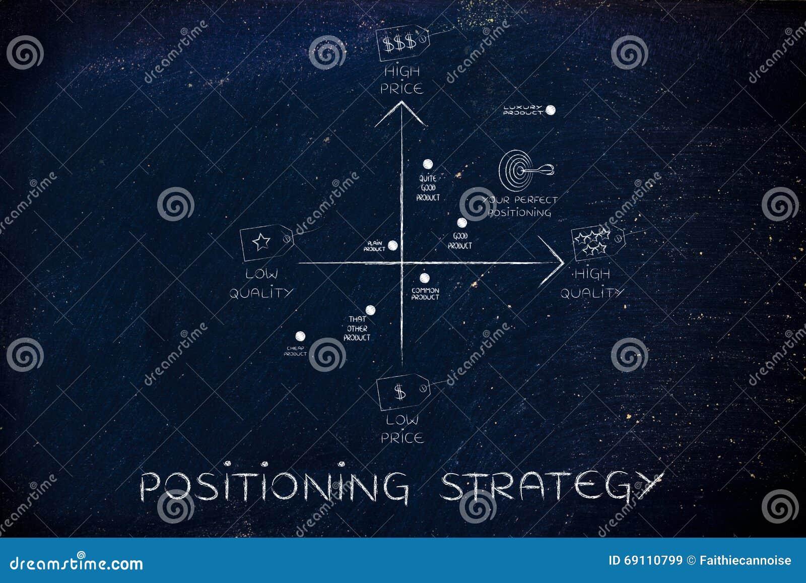 Posicionando a estratégia trace com as etiquetas do preço & da qualidade