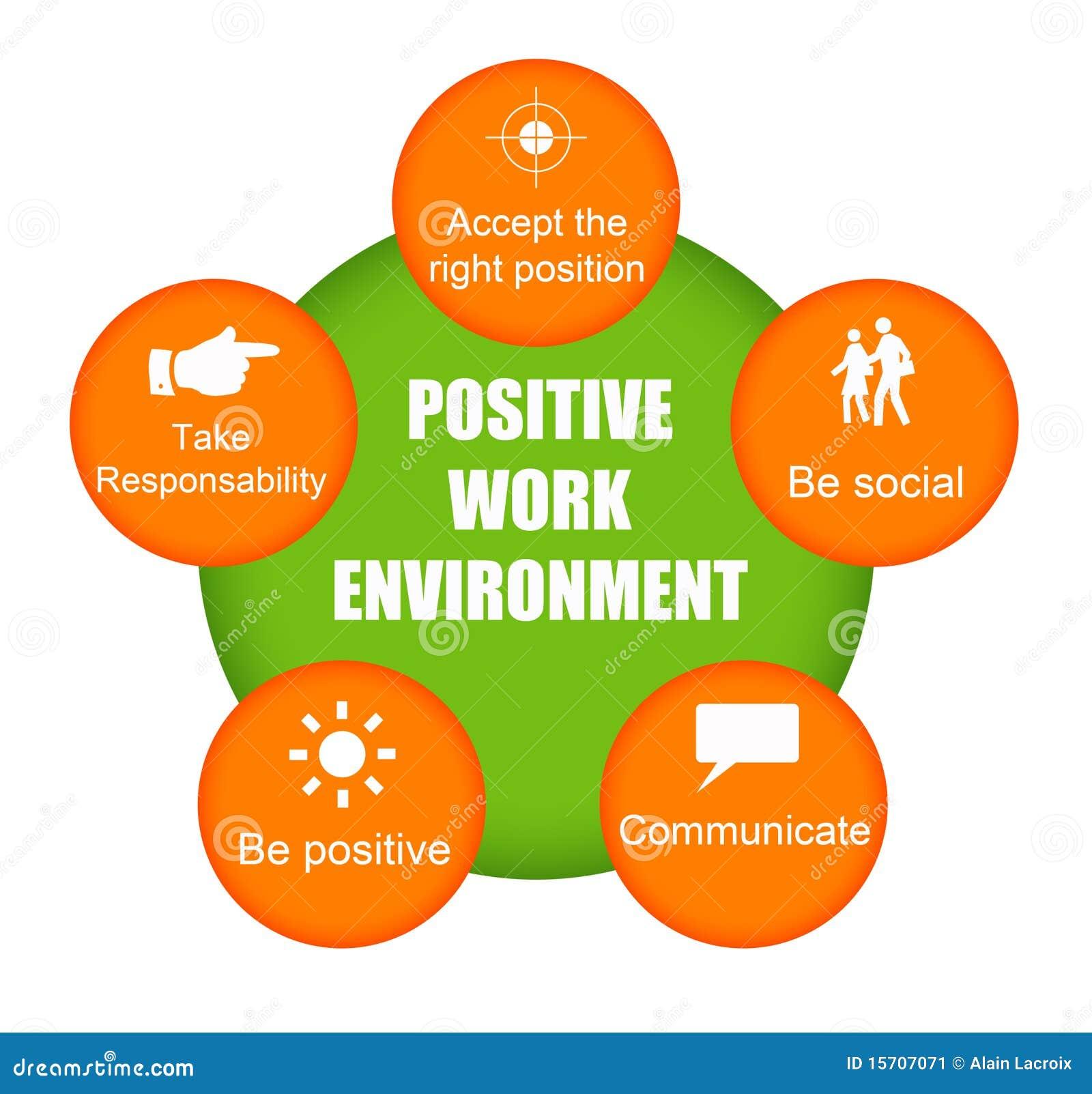 Positief het werkmilieu