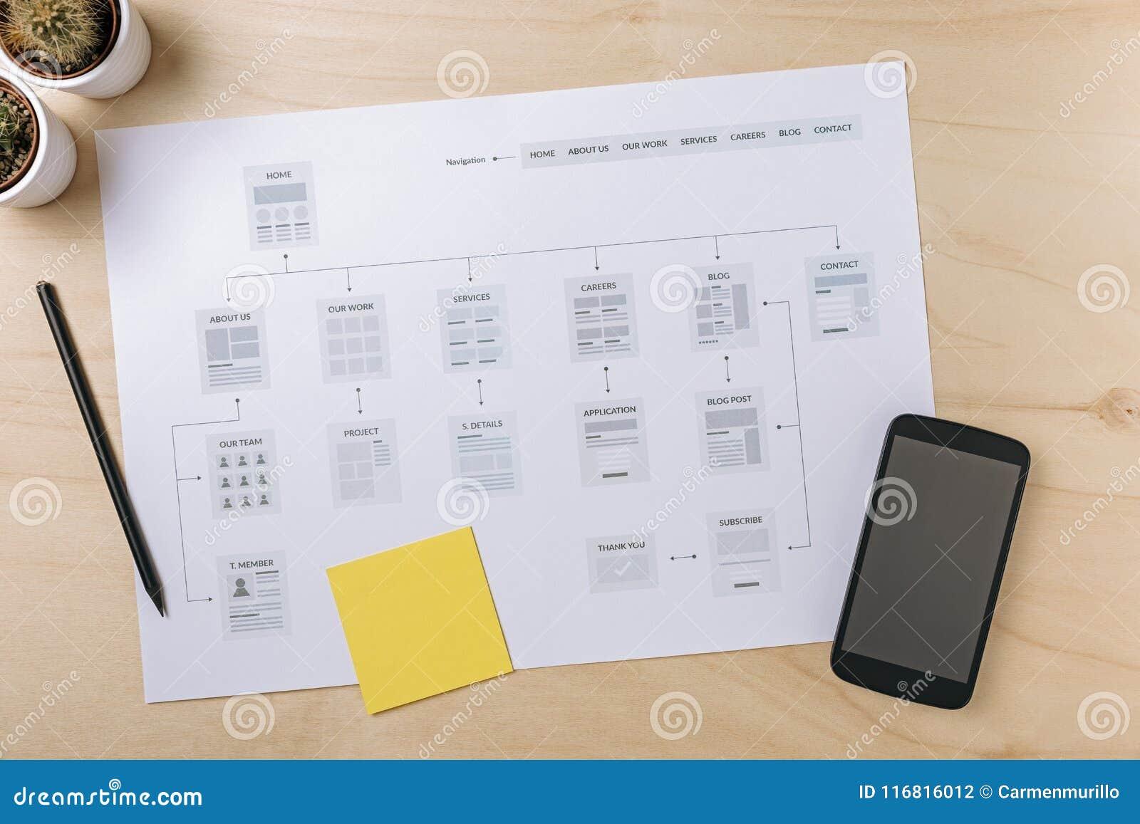Posto di lavoro del progettista di web con il sitemap del sito Web