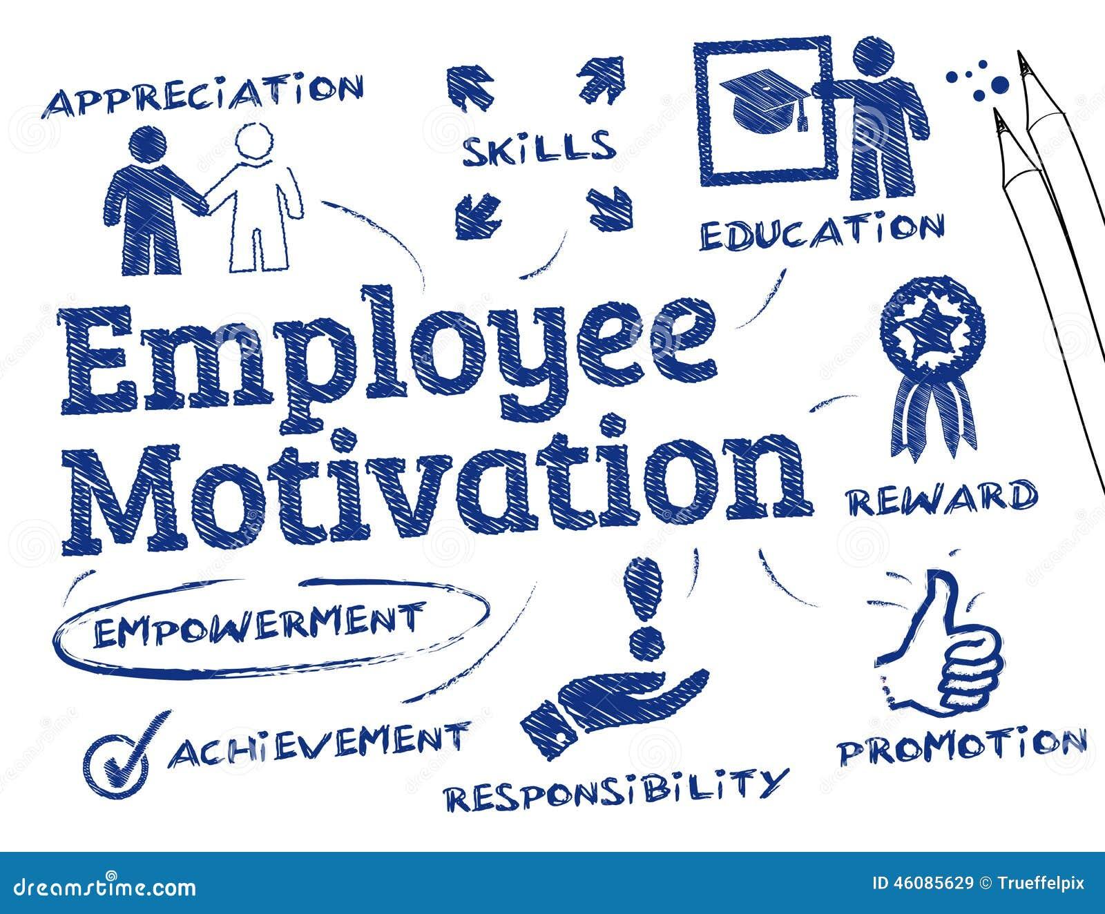 Pracownik motywacja