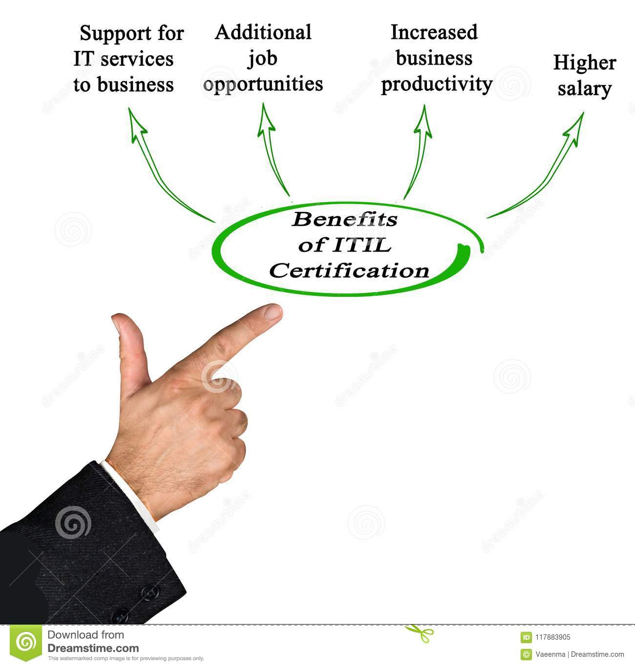 Benefits Of Itil Certification Stock Image Image Of Development