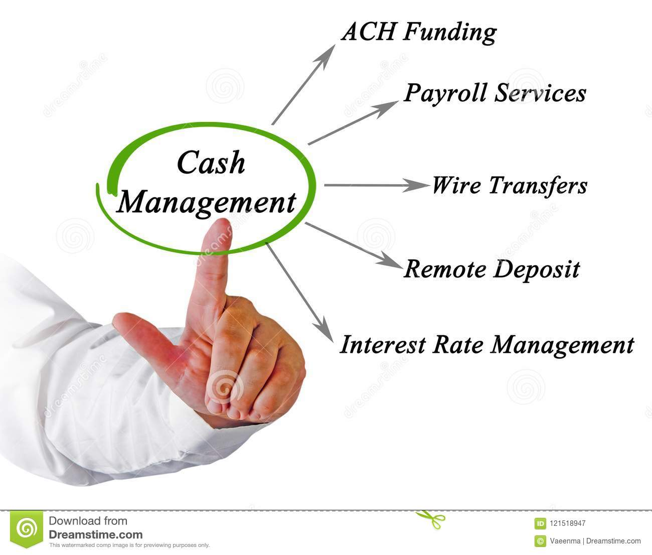 Components Of Cash Management Stock Image Wire Money Wiring Without Id