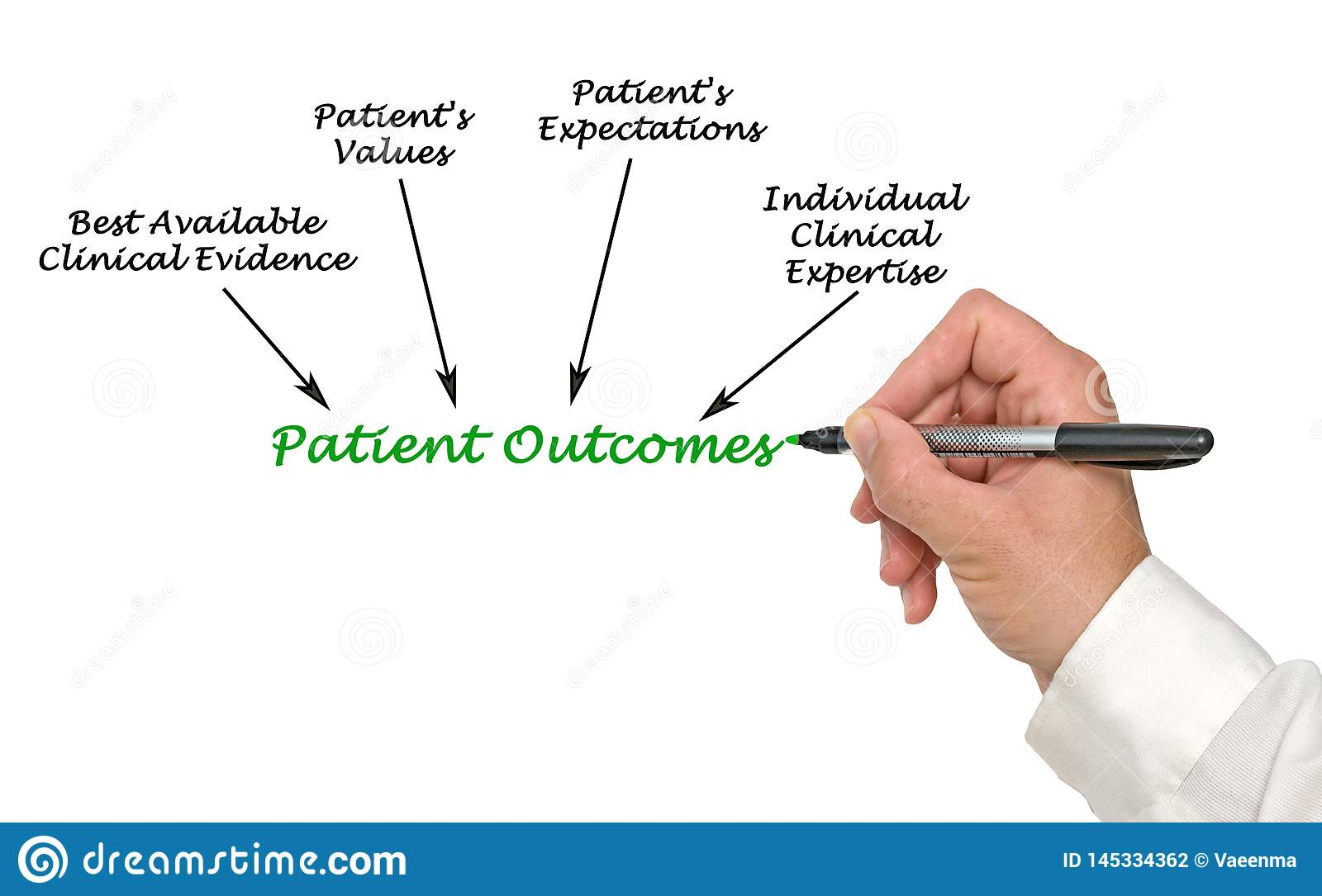 Presenting Patient Outcomes