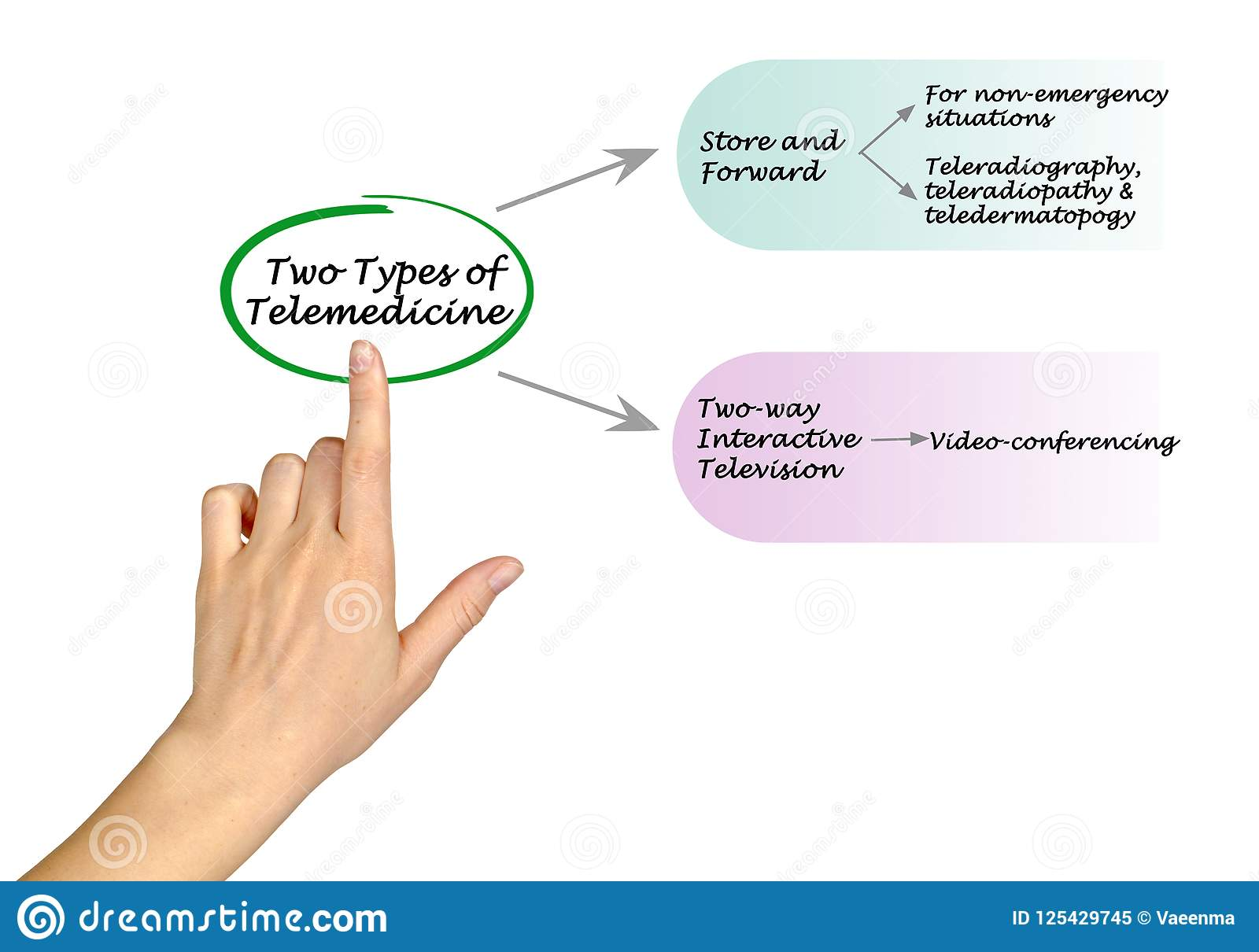 Two Type of Telemedicine