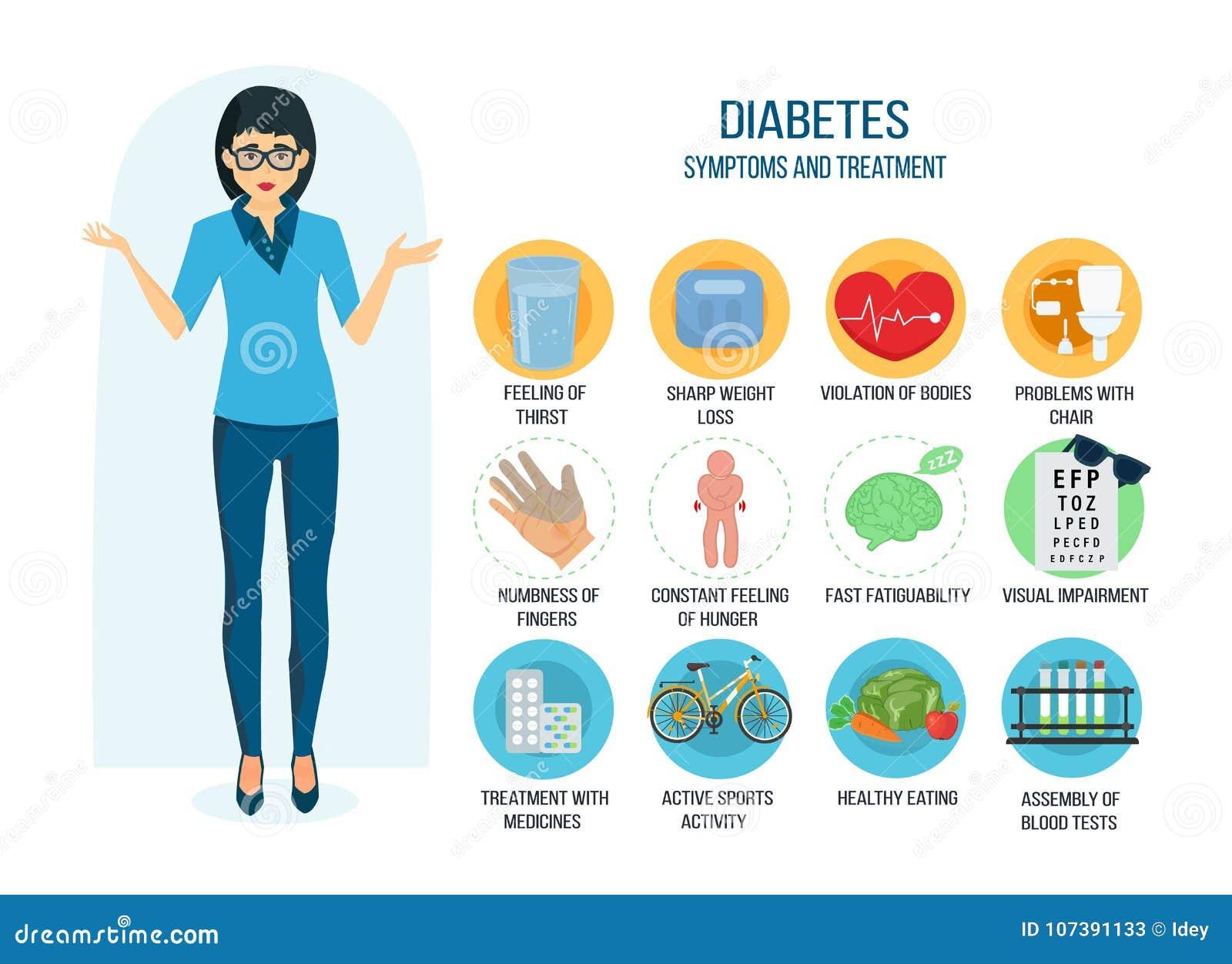síntomas de diabetes fator de risco
