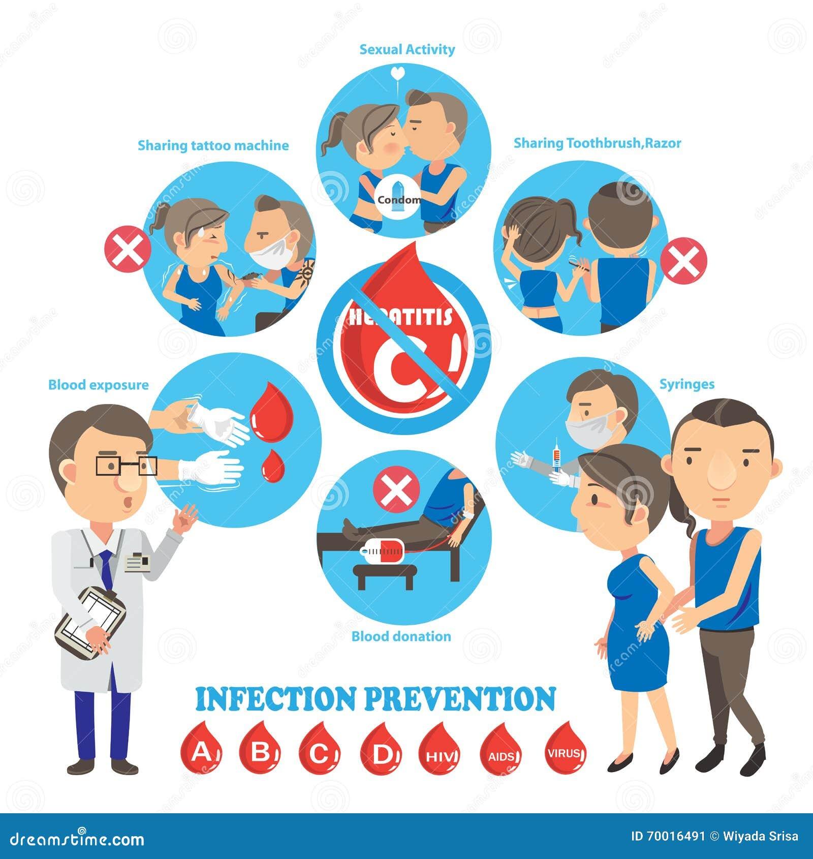 Prevención de la hepatitis ilustración del vector. Imagen