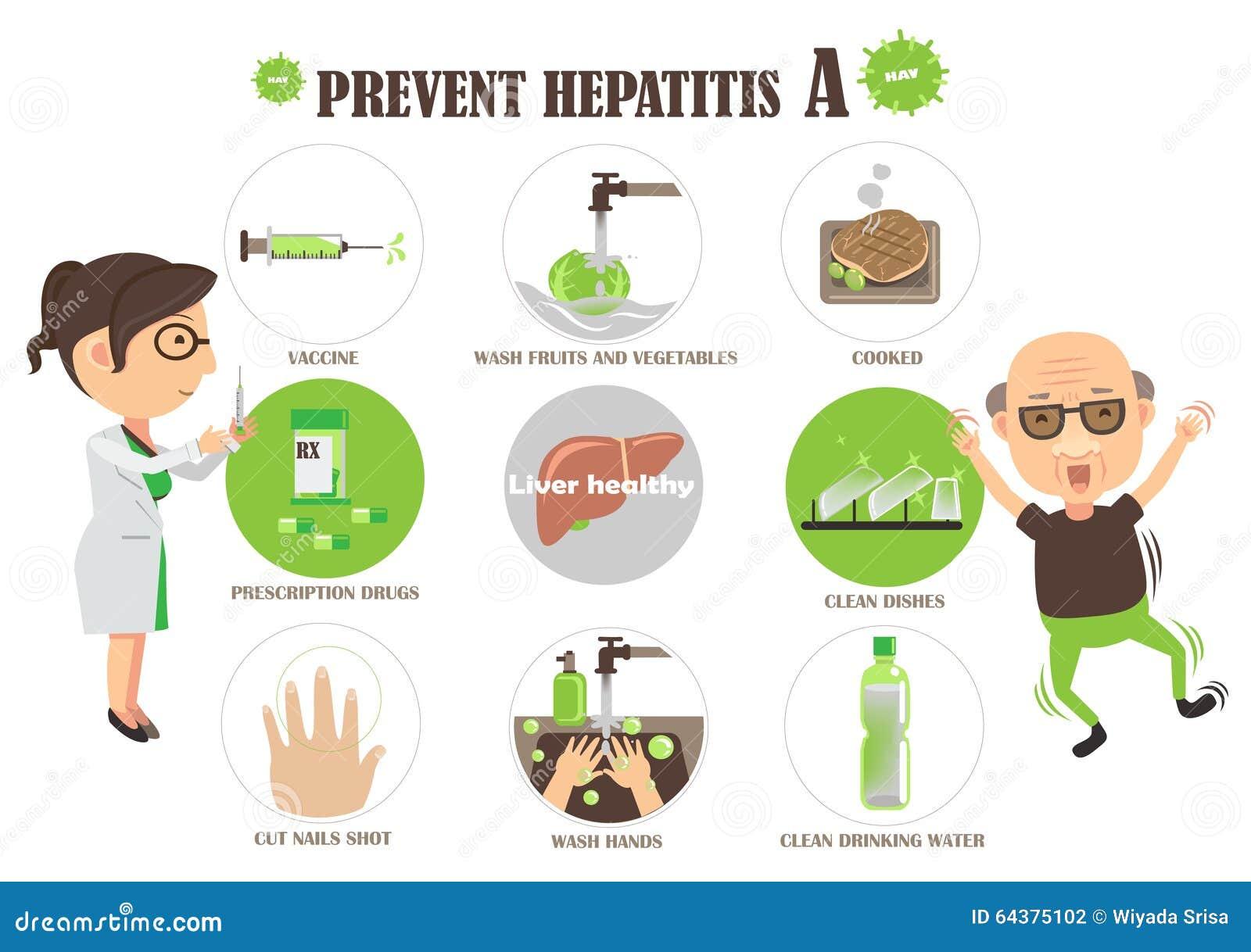 How to Prevent Hepatitis C