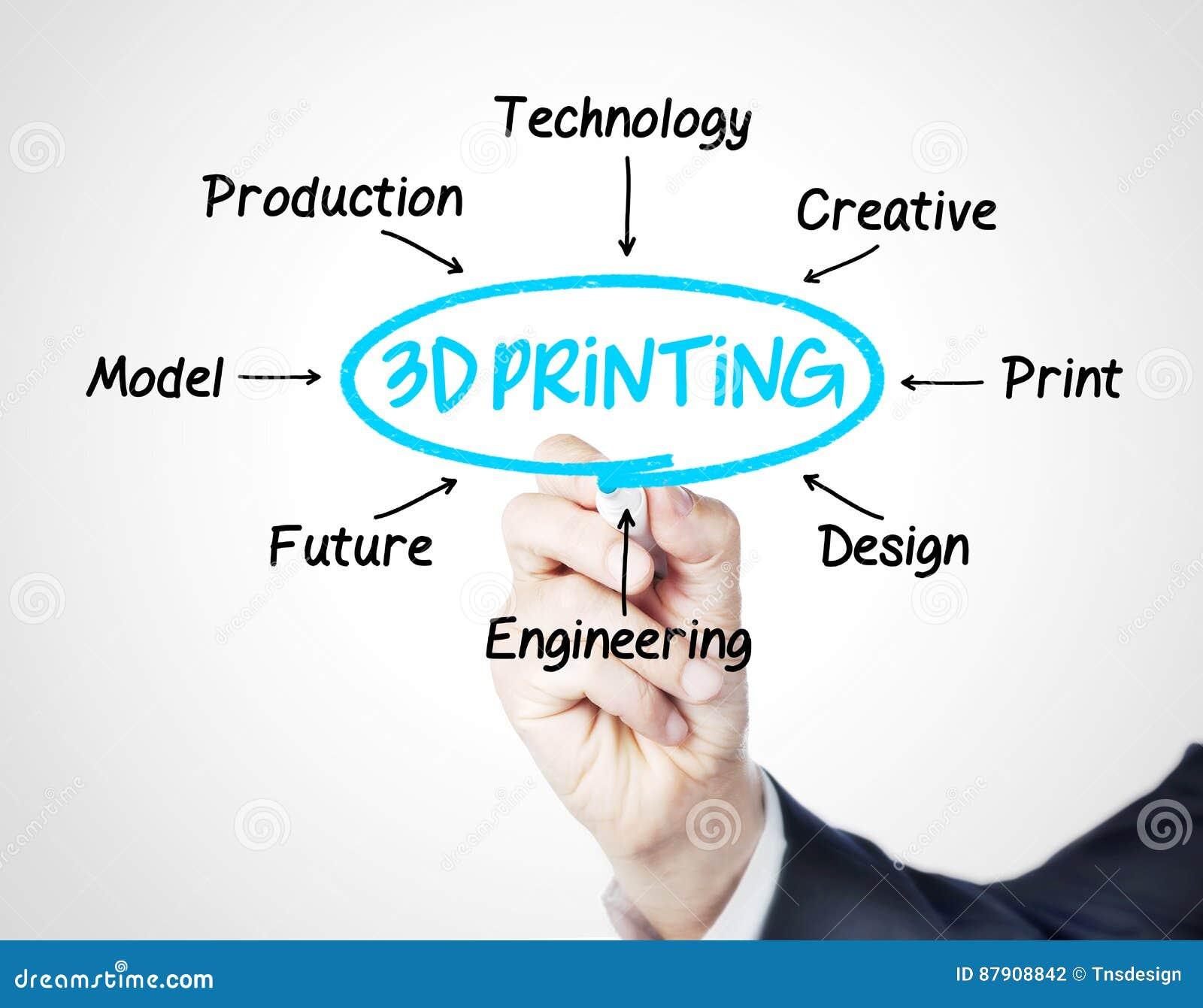 Printing 3d