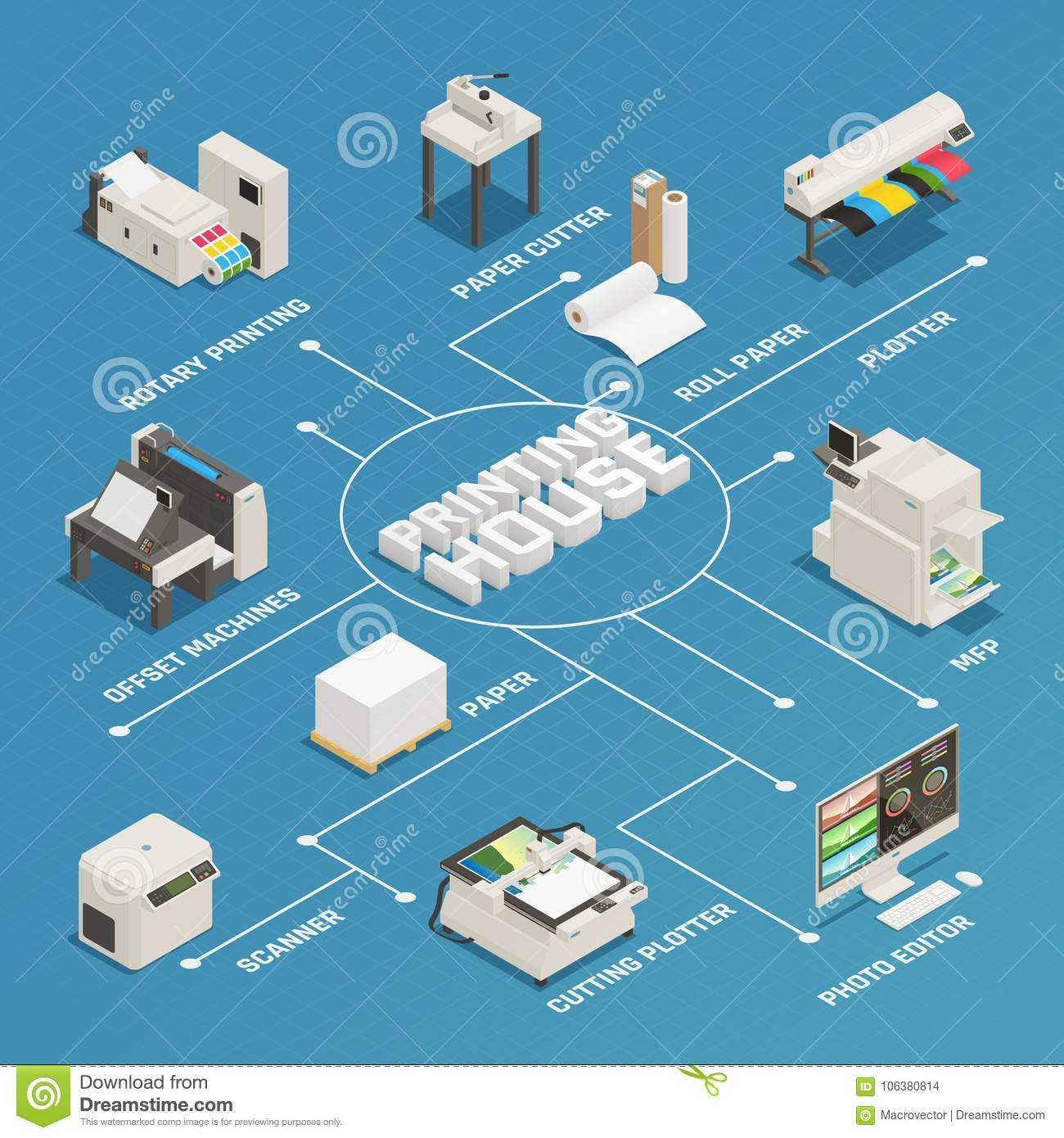 Printing House Production Isometric Flowchart
