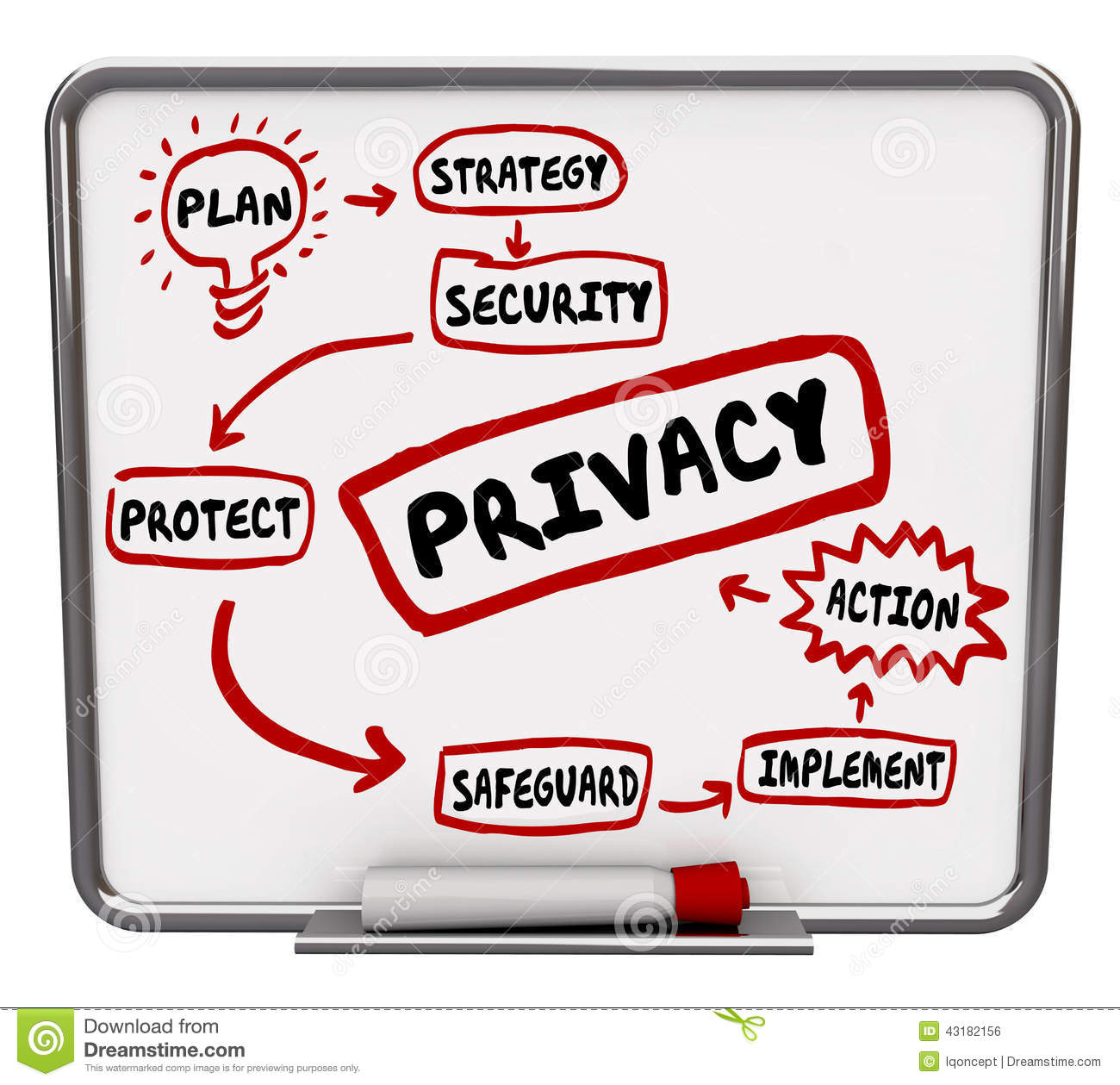 privacy safety security strategy flowchart diagram stock Privacy Fence Ideas Safety privacy safety security strategy flowchart diagram