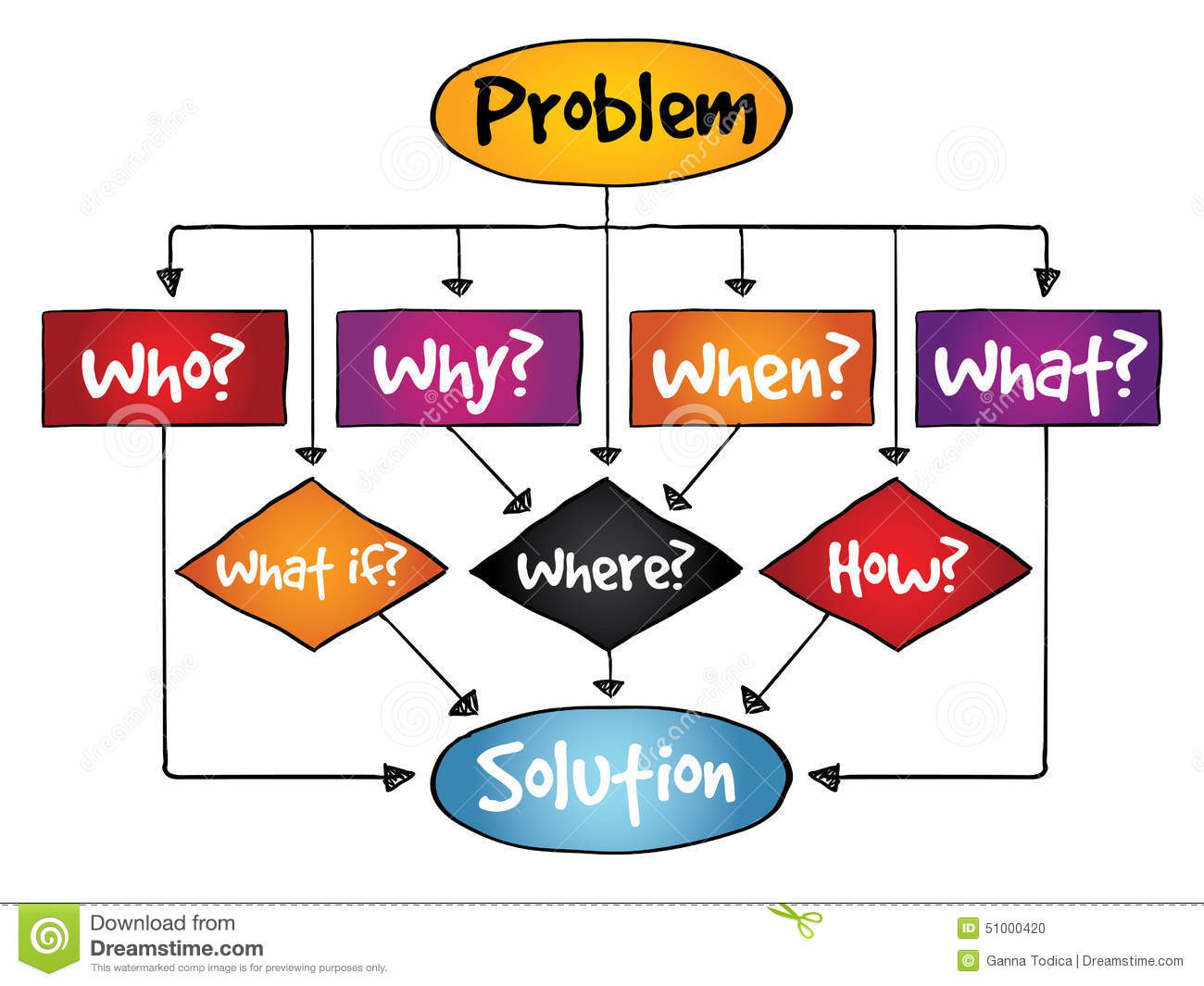 Decision making flow chart process stock illustration illustration problem solution flow chart with basic questions stock photo geenschuldenfo Images