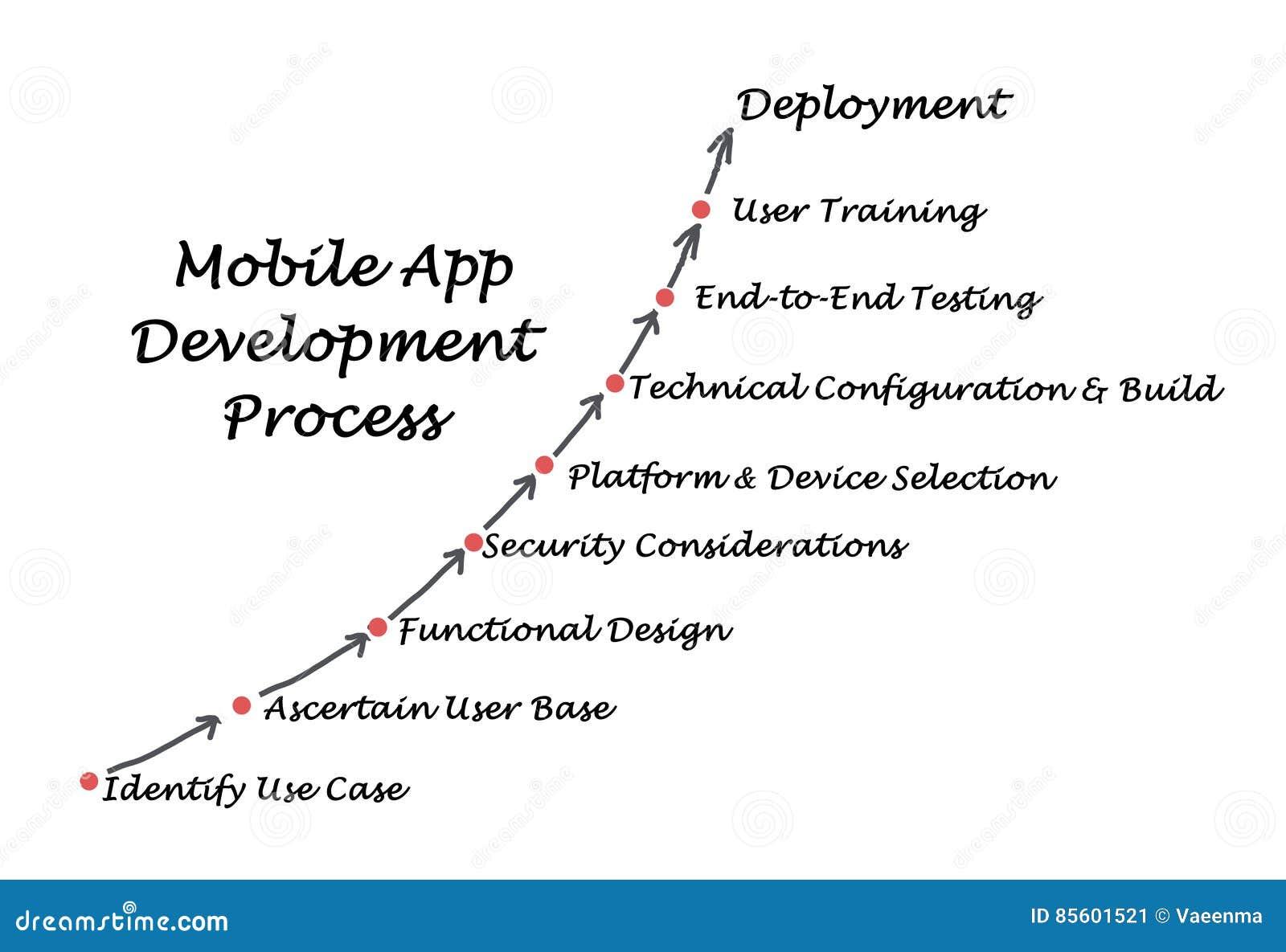 Procédé de développement d applications mobile