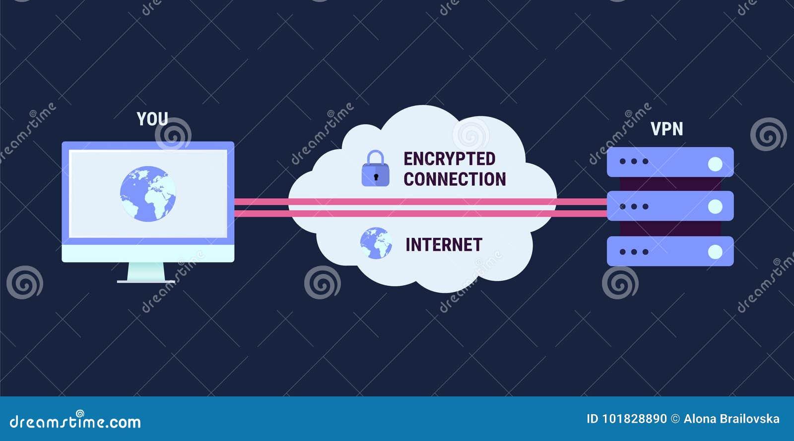 Proceso de la conexión de Vpn