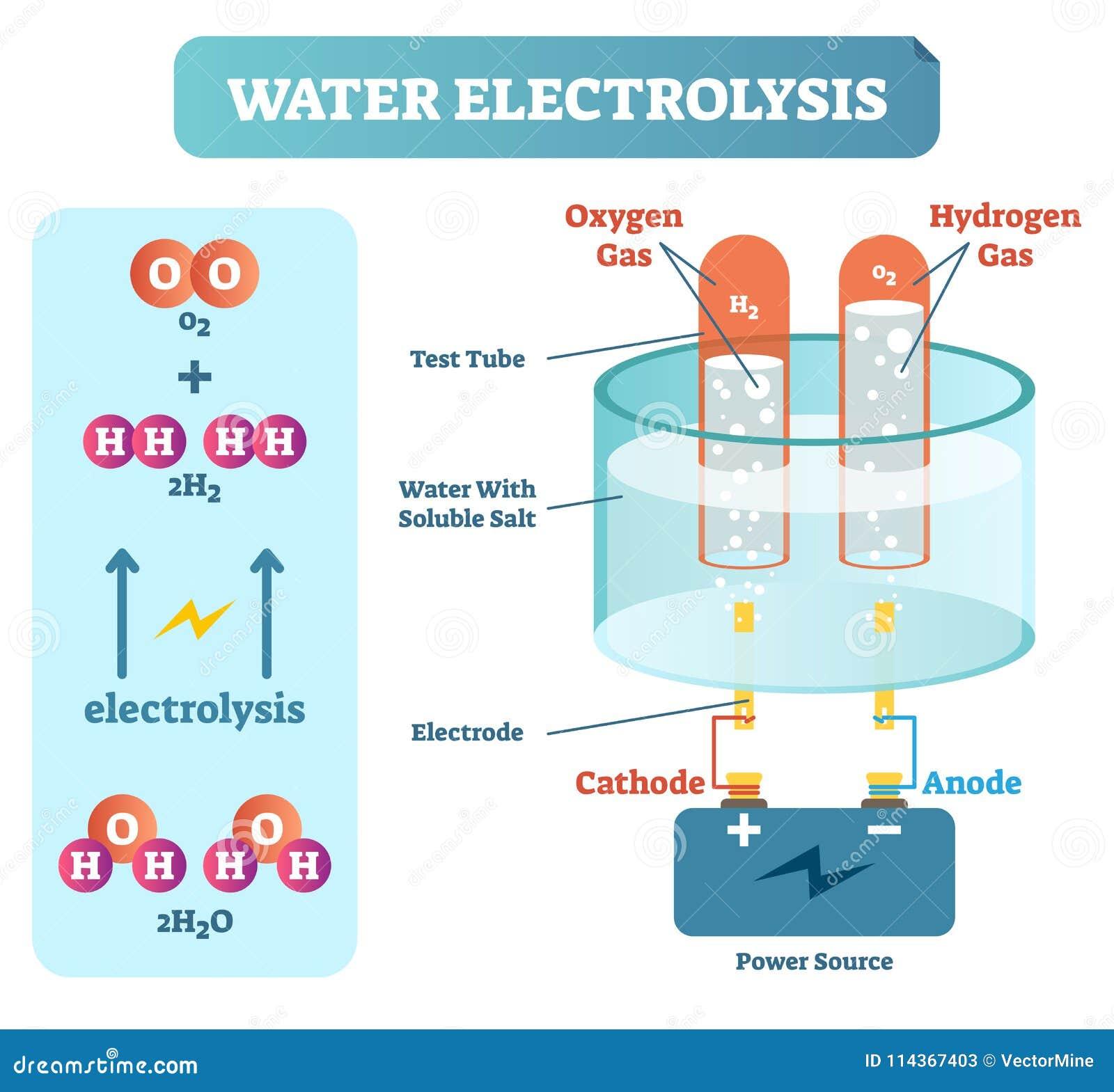 Electrolisis Proceso