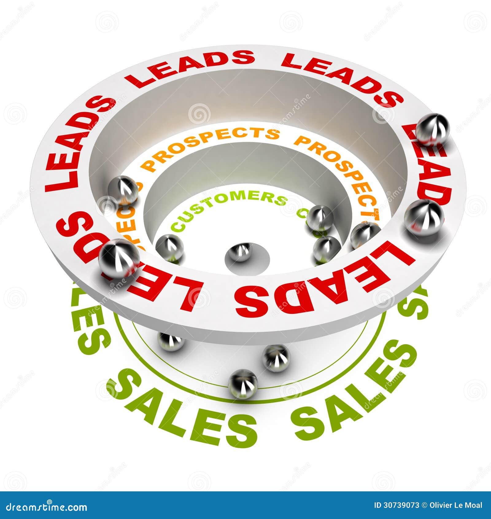 Proceso de las ventas