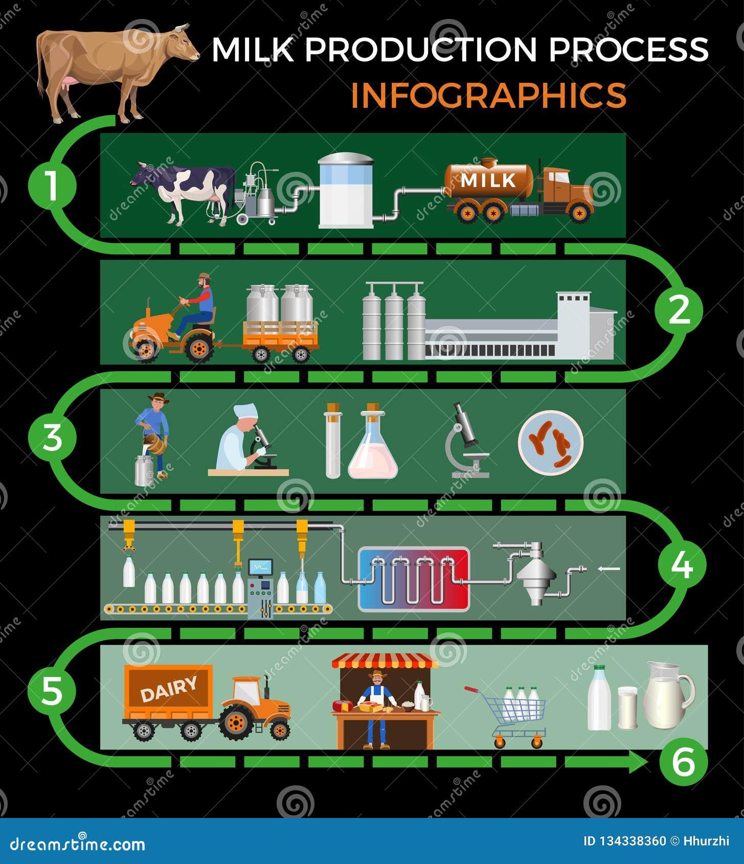 Proceso de producción de leche