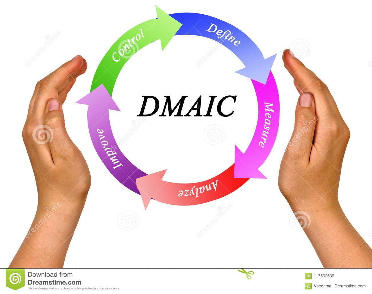 Process accordingly to DMAIC