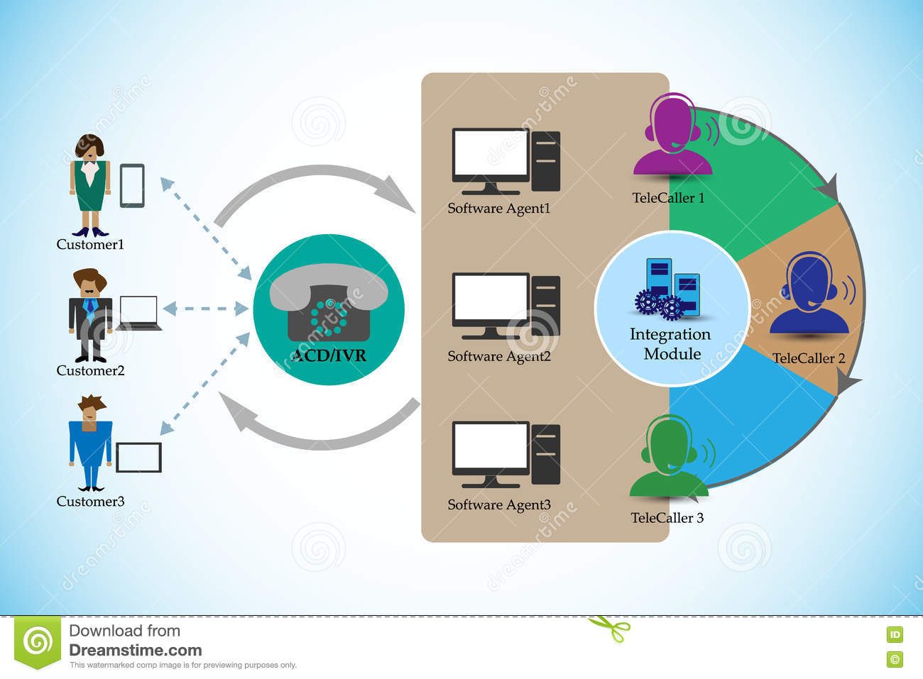 acd and ivr diagram process of automatic call distribution and interactive #4