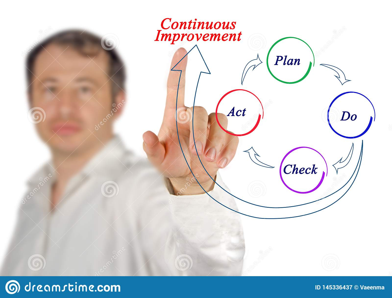 Process of Continuous Improvement