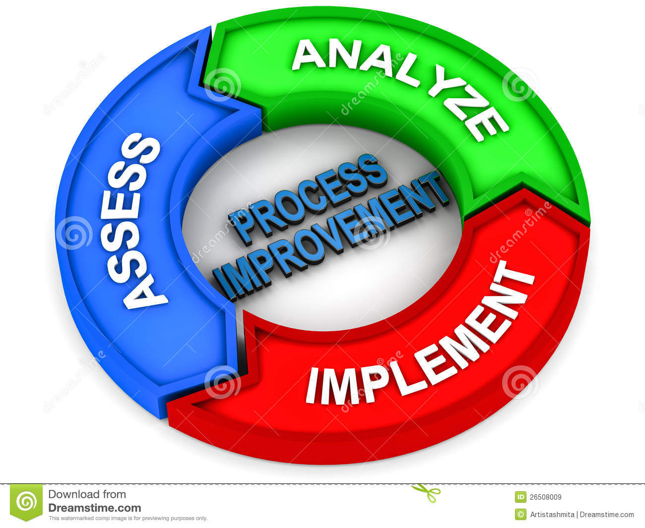 Steps of process improvement or enhancement like analyze assess and ...