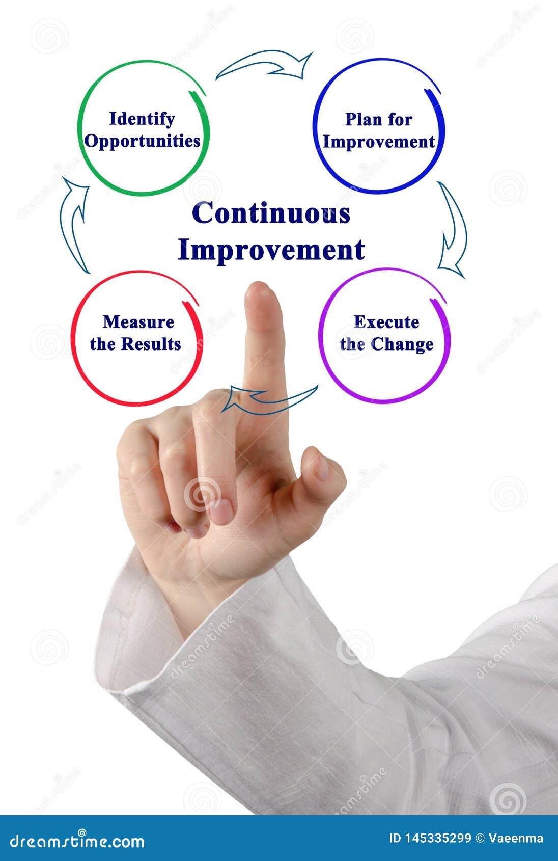 Processo di miglioramento continuo