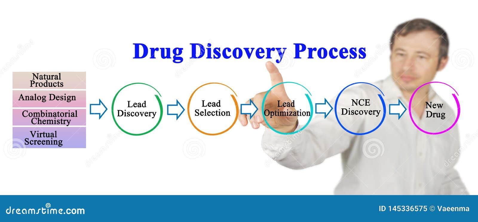 Processo di scoperta della droga
