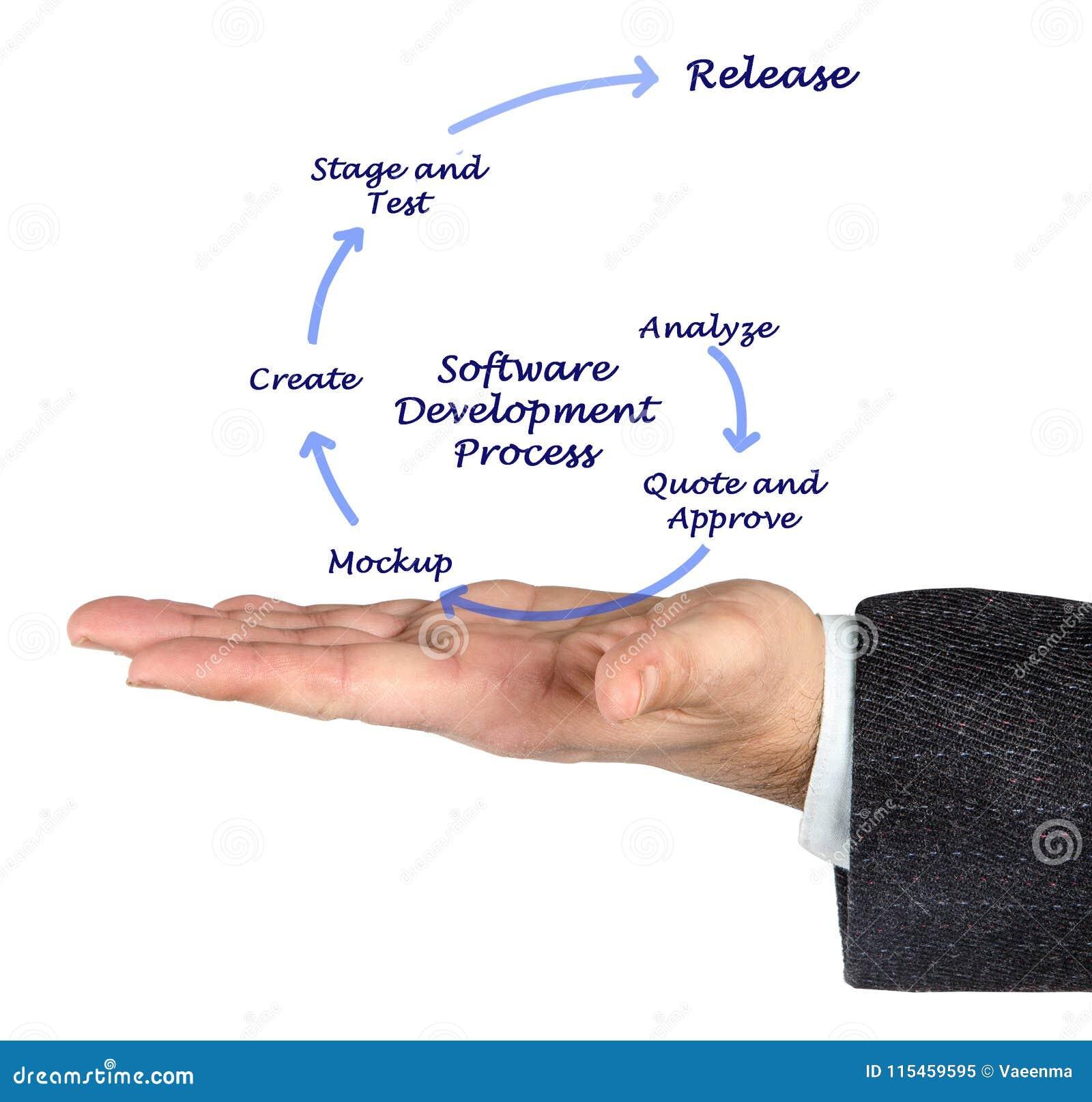 Processo di sviluppo di software