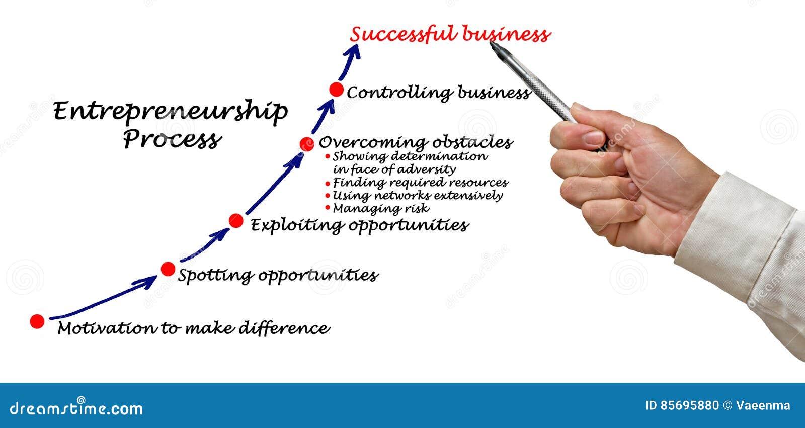 Processus d esprit d entreprise