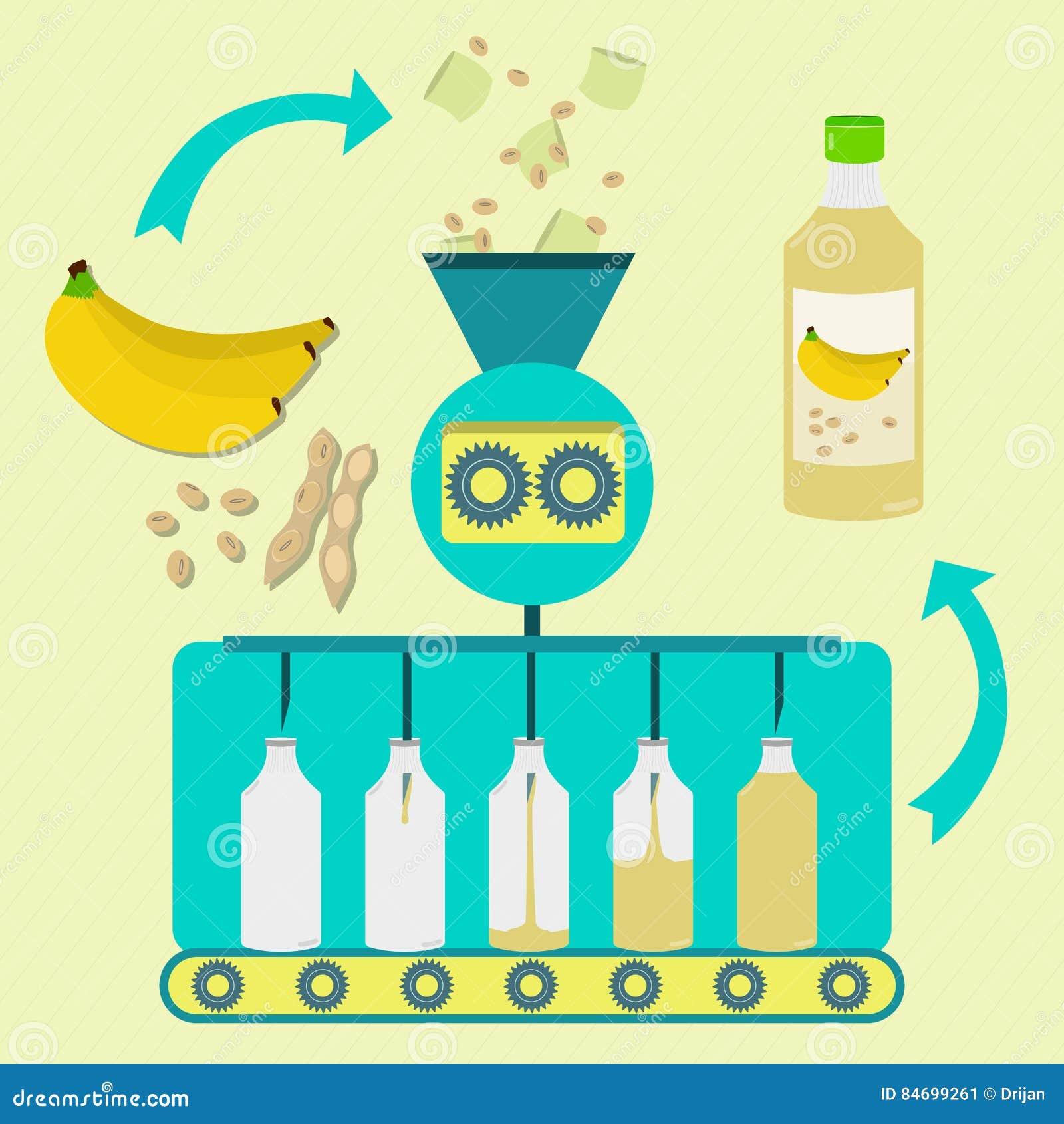 Processus de fabrication de jus de banane et de soja