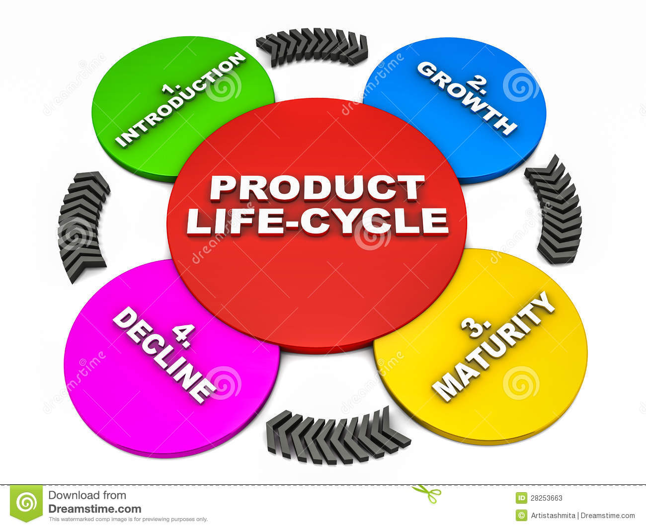United Process Service Product Life Cycle Stock Photos Image 28253663