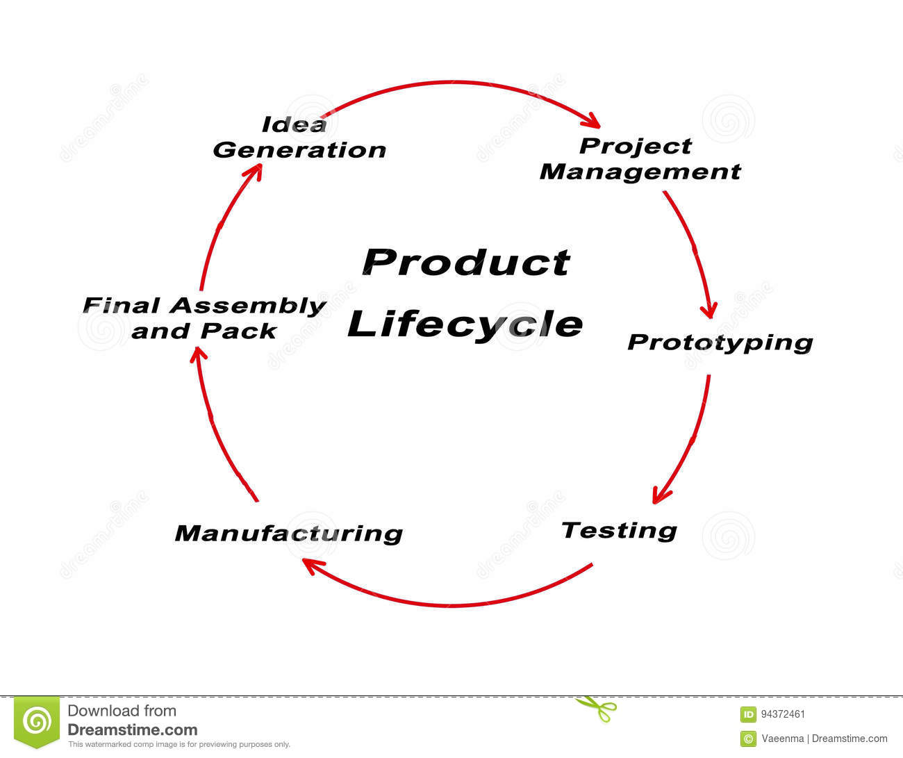 Diagram Of Product Life Cycle Stock Photos Wiring Diagram