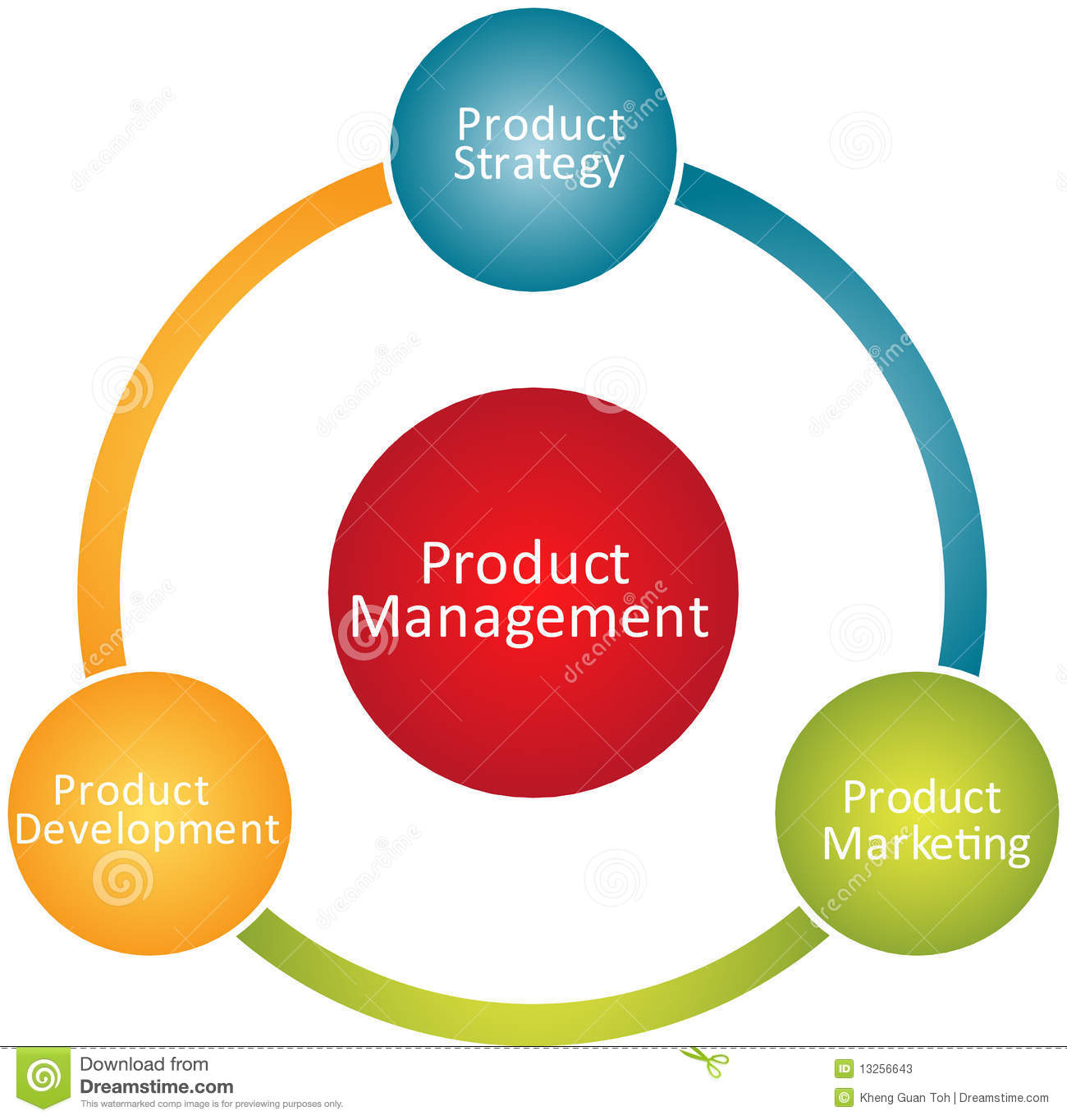 Product Management Business Diagram Stock Illustration