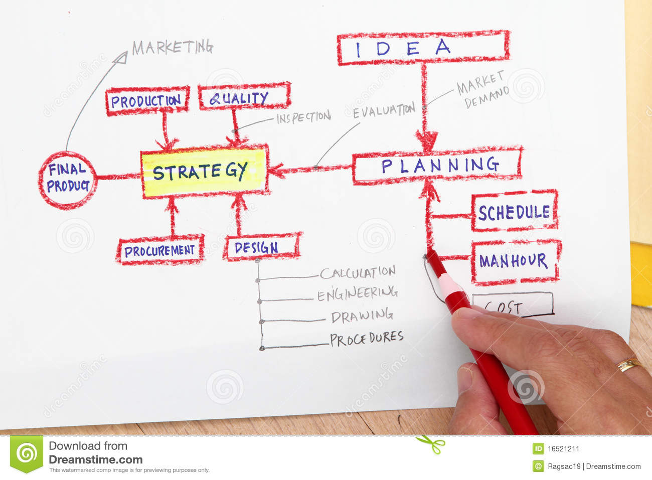 Production Planning Concept Stock Image Image 16521211