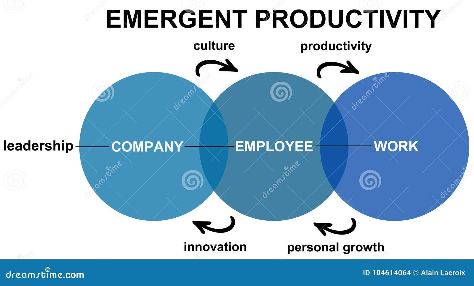 Productividad emeregente