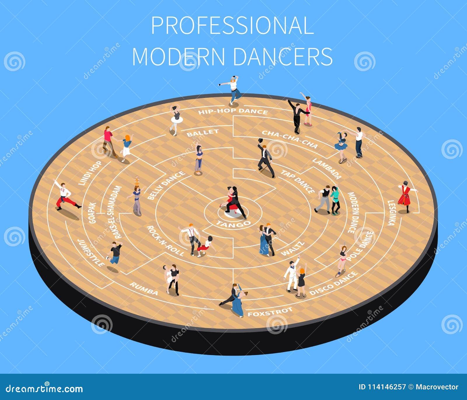 Professional Modern Dancers Isometric Flowchart