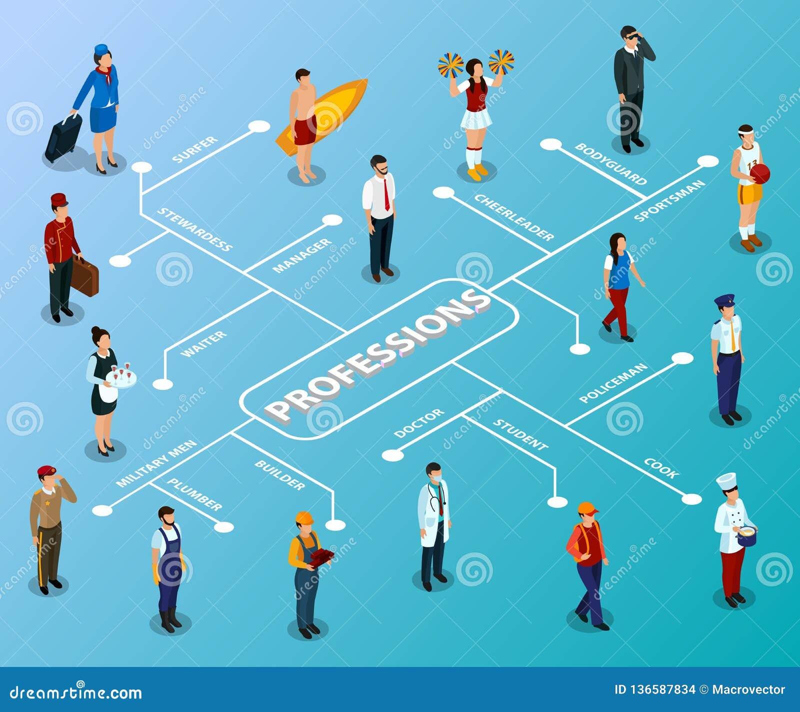 Professions People Isometric Flowchart