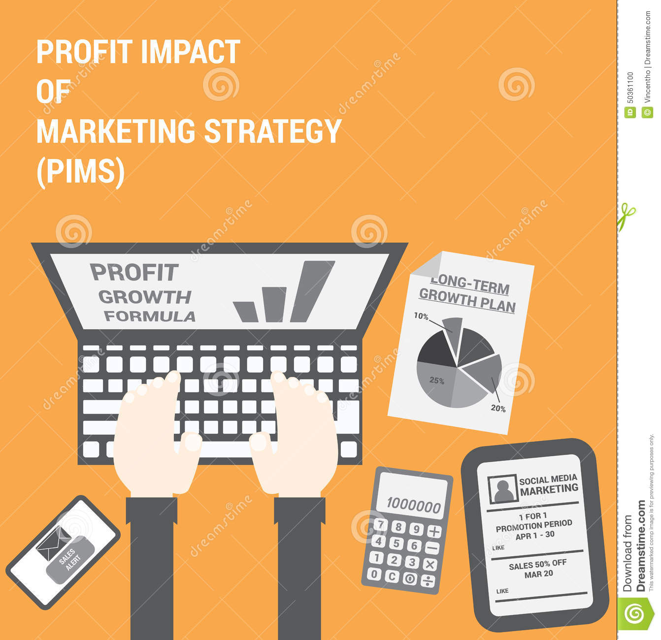 Profit Impact of Marketing Strategy or PIMS