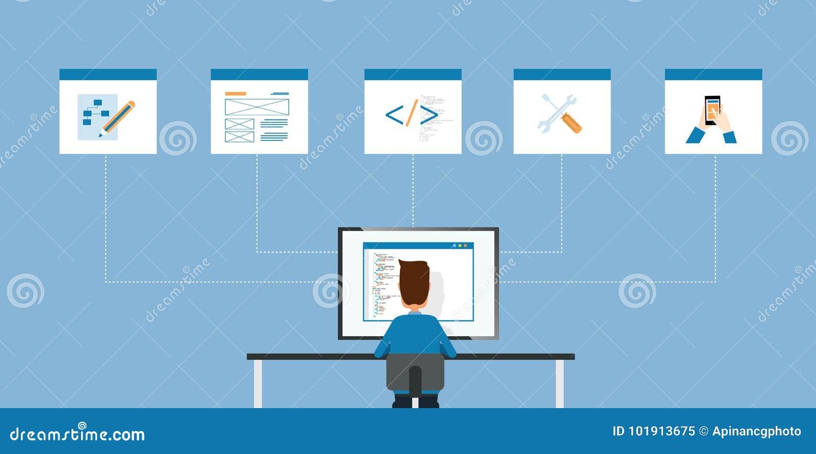 Programação do programador web e da Web e conceito de trabalho do homem de negócios