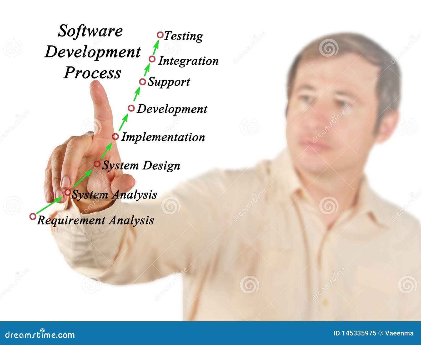 Programvaruutvecklingsprocess