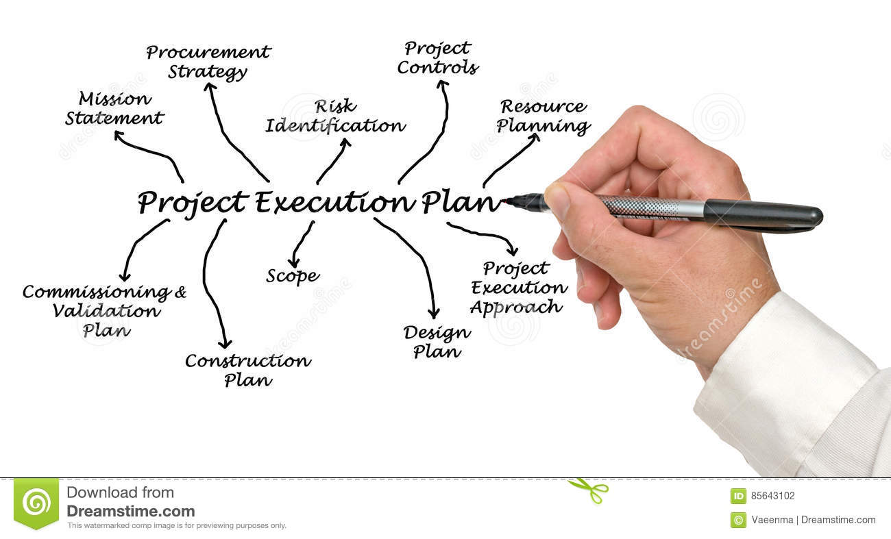 project execution Decommissioning project execution capabilities rein maintains the programmatic and operational infrastructure necessary for the execution of decommissioning projects on a turnkey basis.
