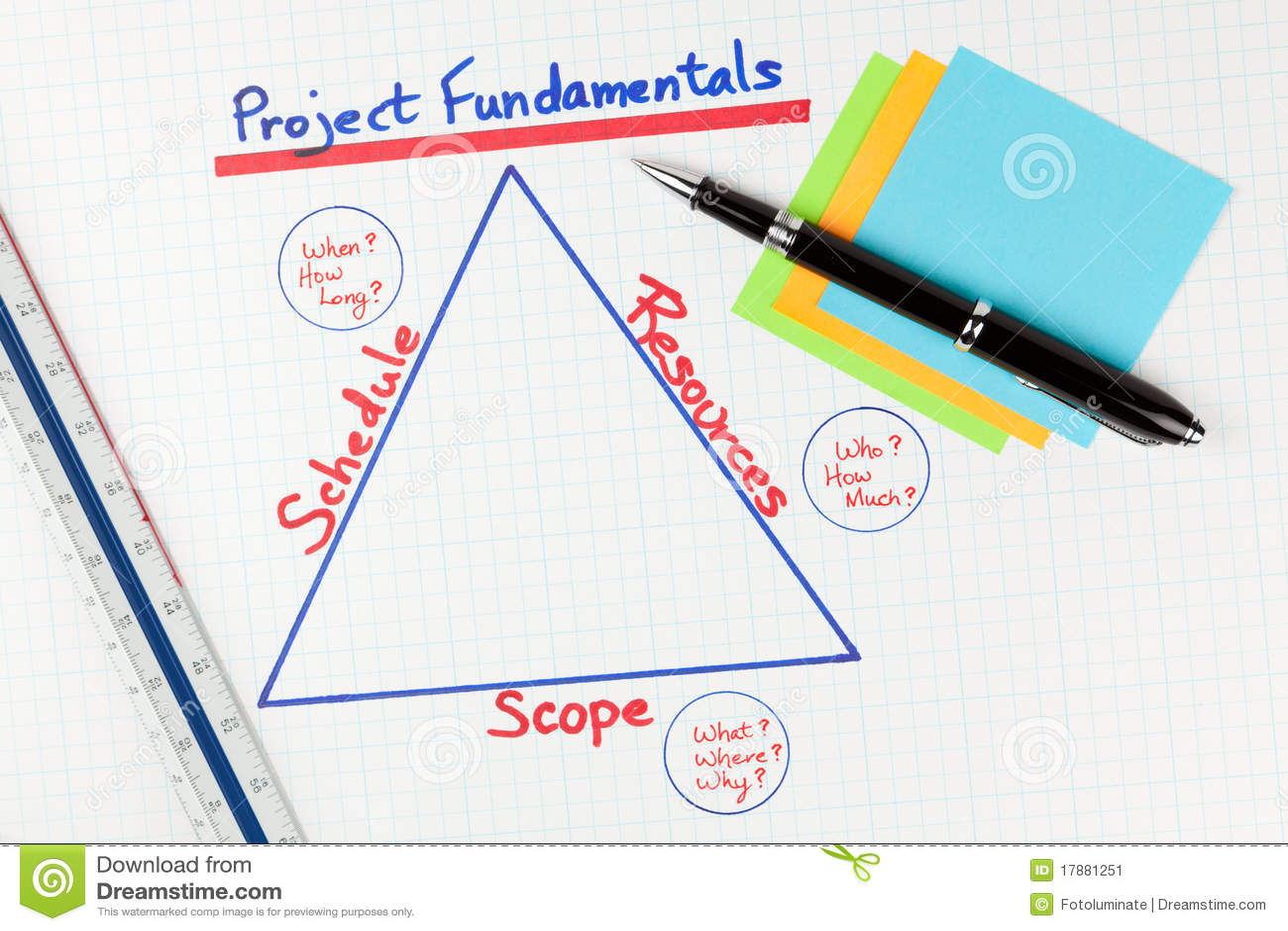 Project Management Fundamentals Diagram Stock Image